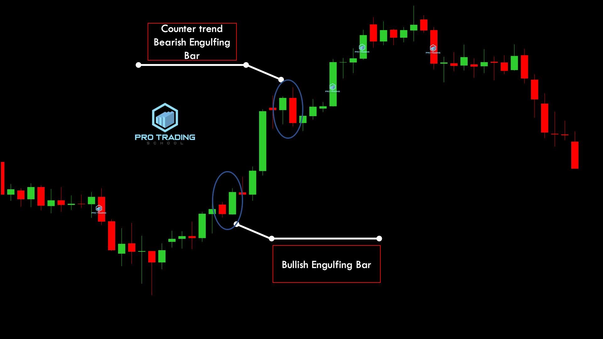 engulfing-bar-against-the trend