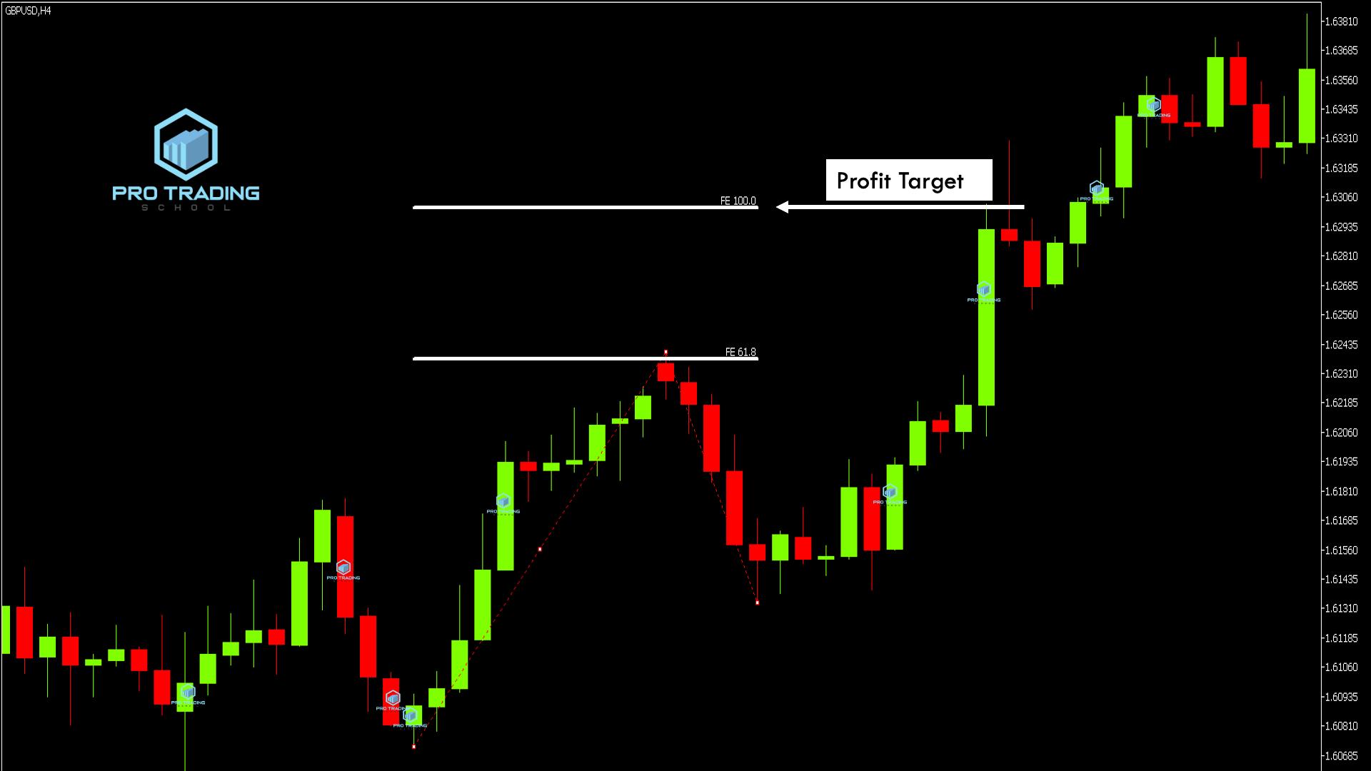 profit-target-with-fibo