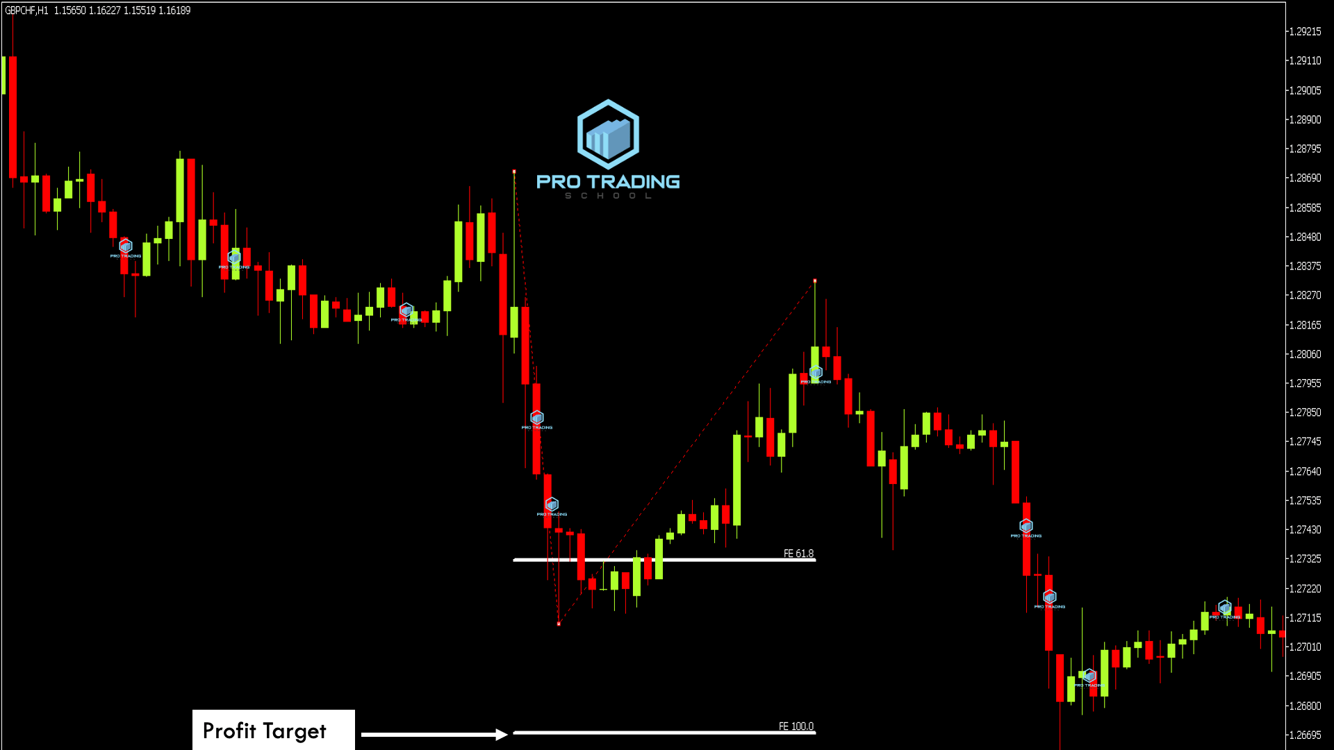 fibonnaci-levels-in-trending-markets