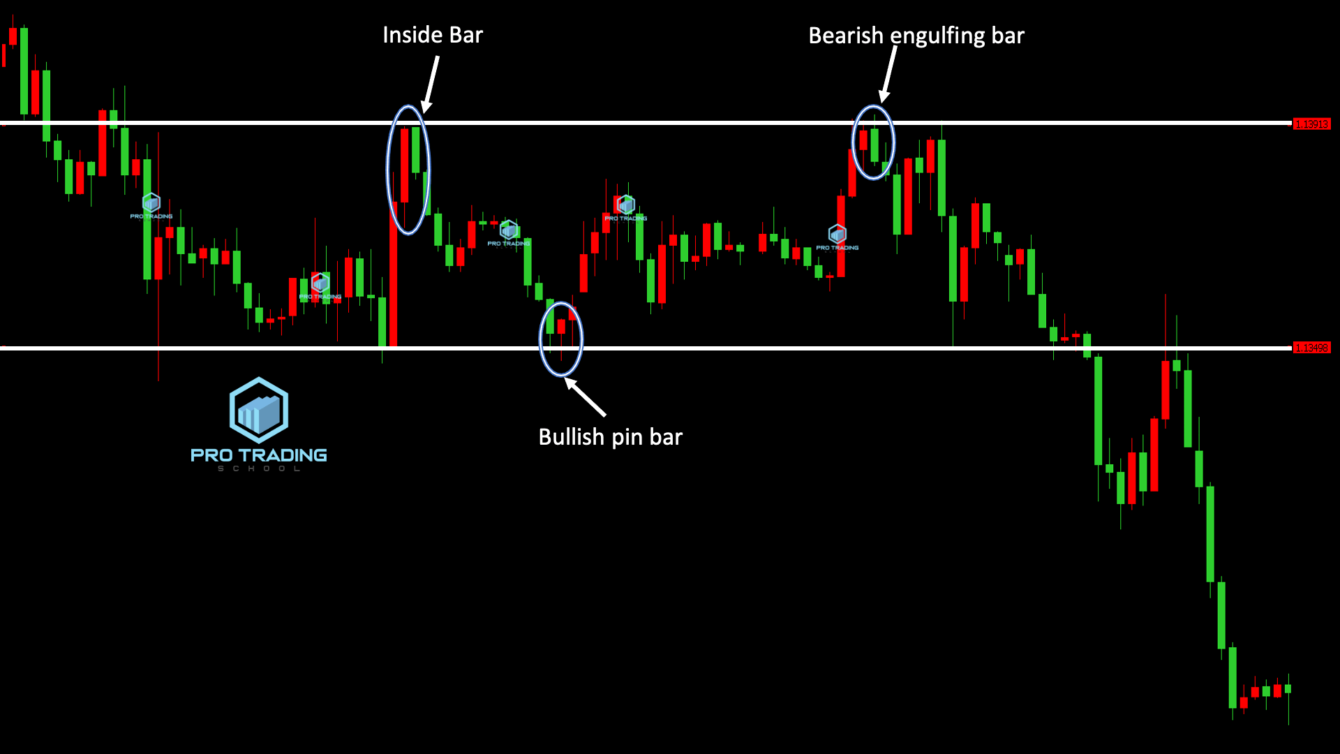 support-and-resistance-in-ranging-market