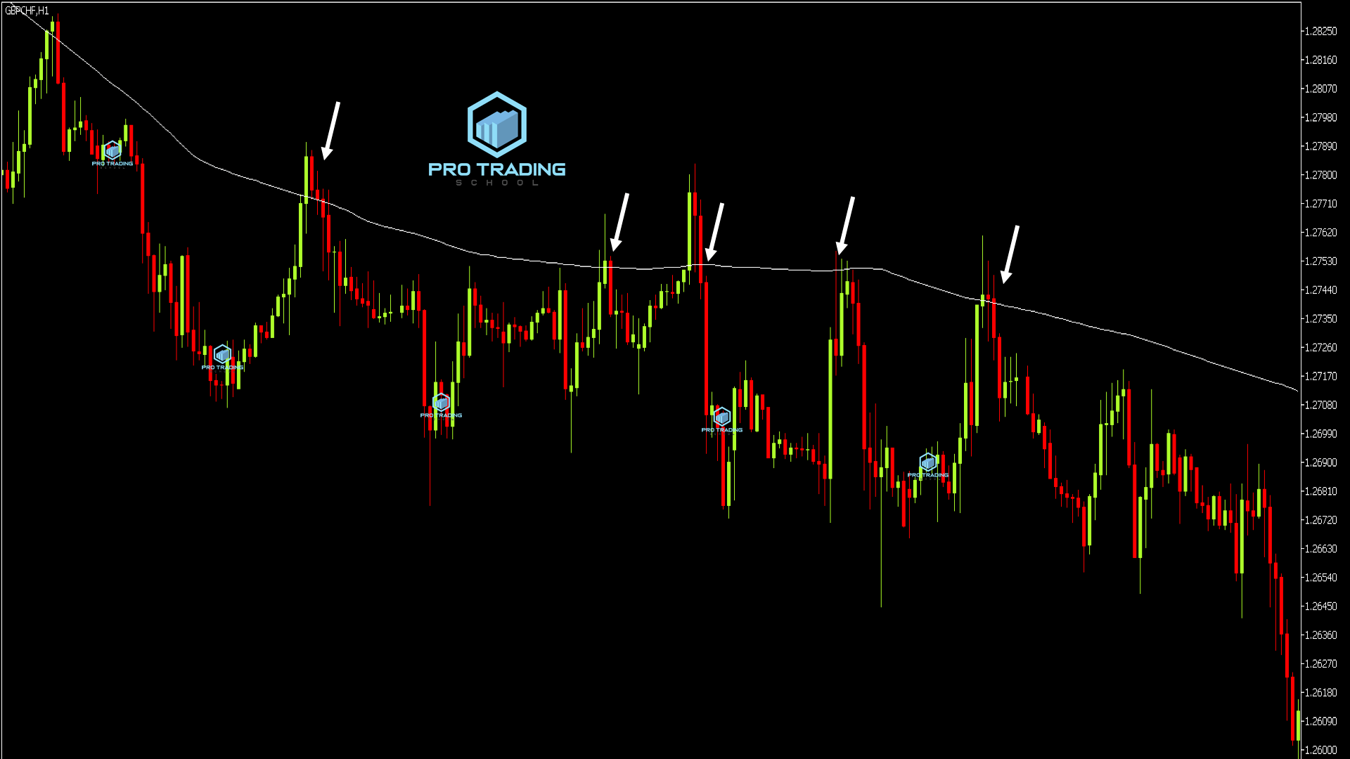 moving-average-as-resistance-level