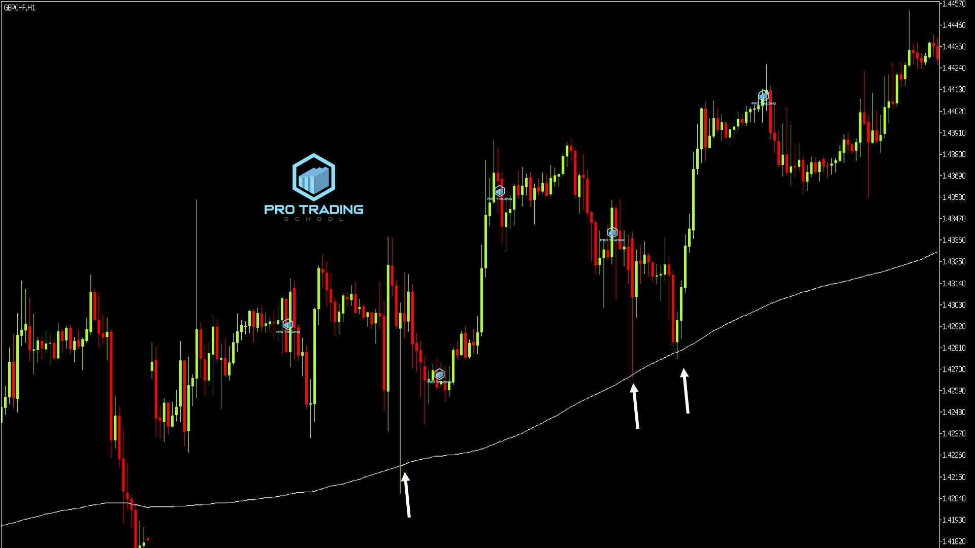 moving-average-as-dynamic-support