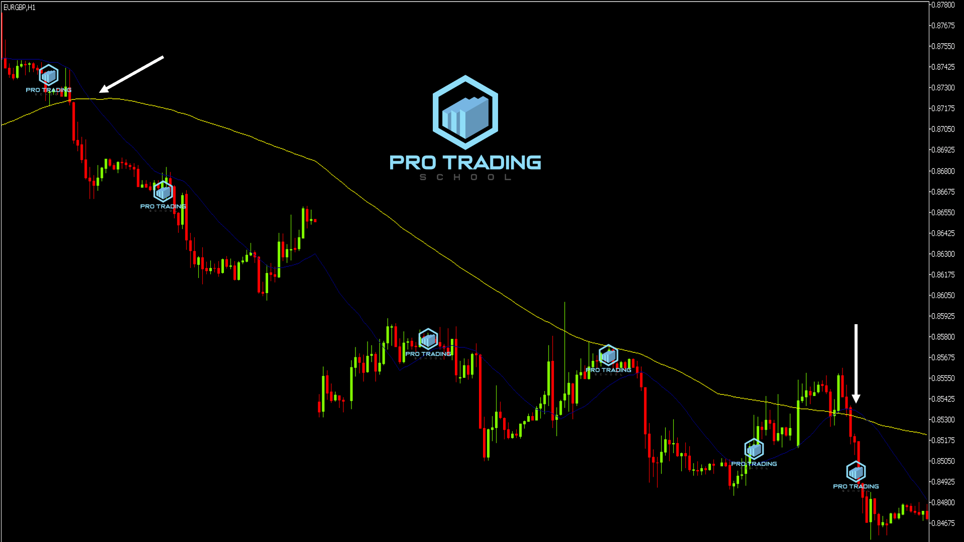 trading-with-moving-average