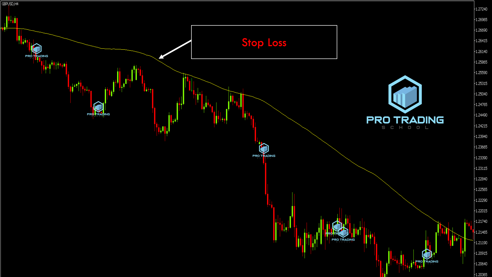 using-moving-average-as-a-stop-loss