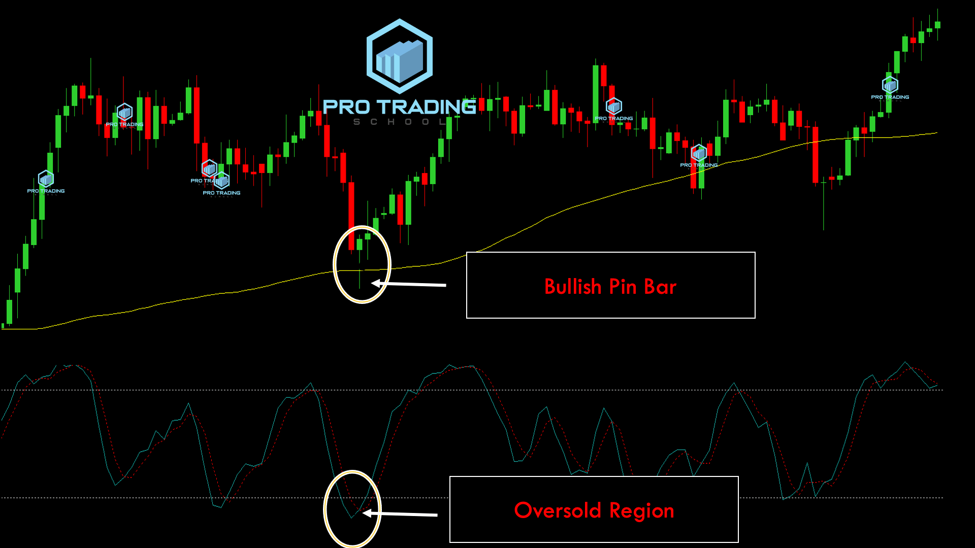 trading-with-moving-averages