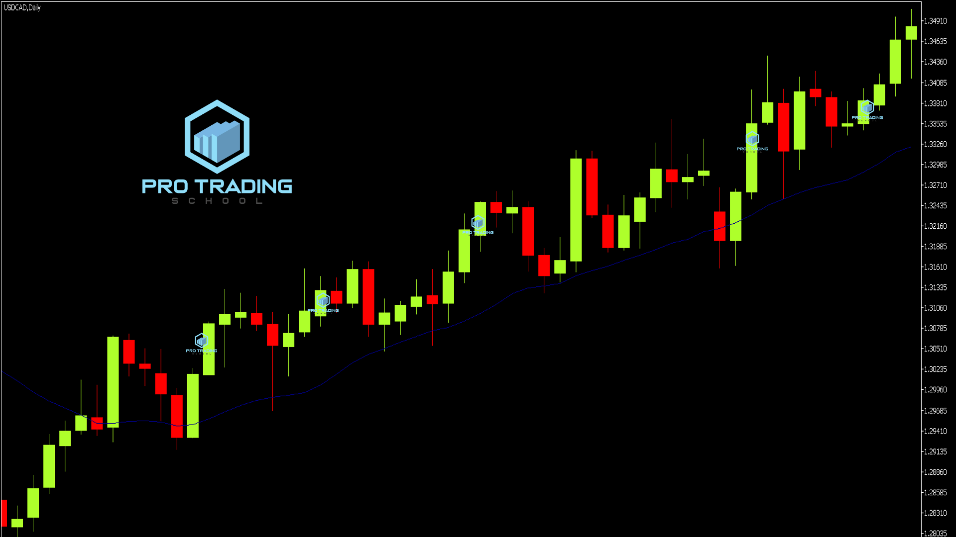 howto-use-moving-averages