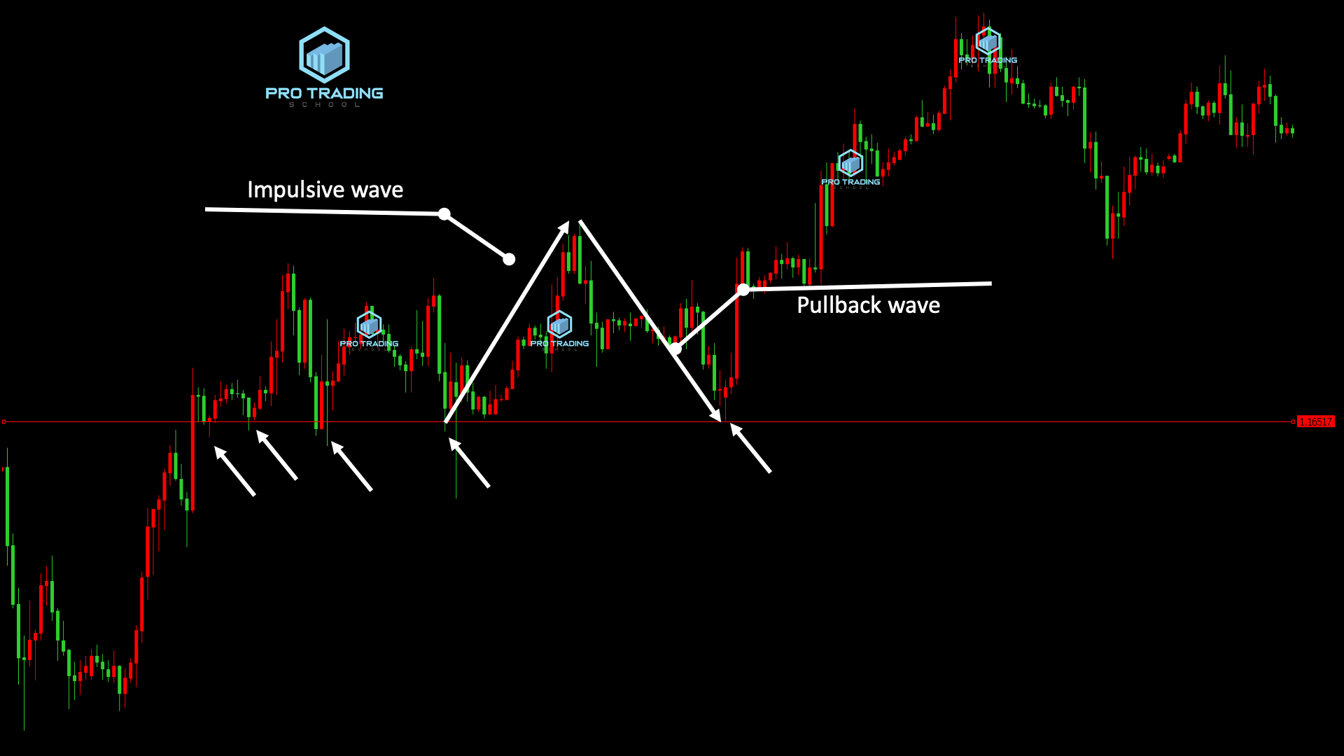how to draw support and resistance