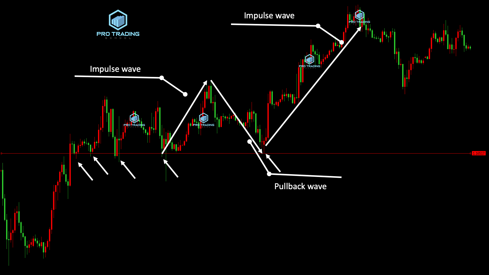 impulse wave and retracement