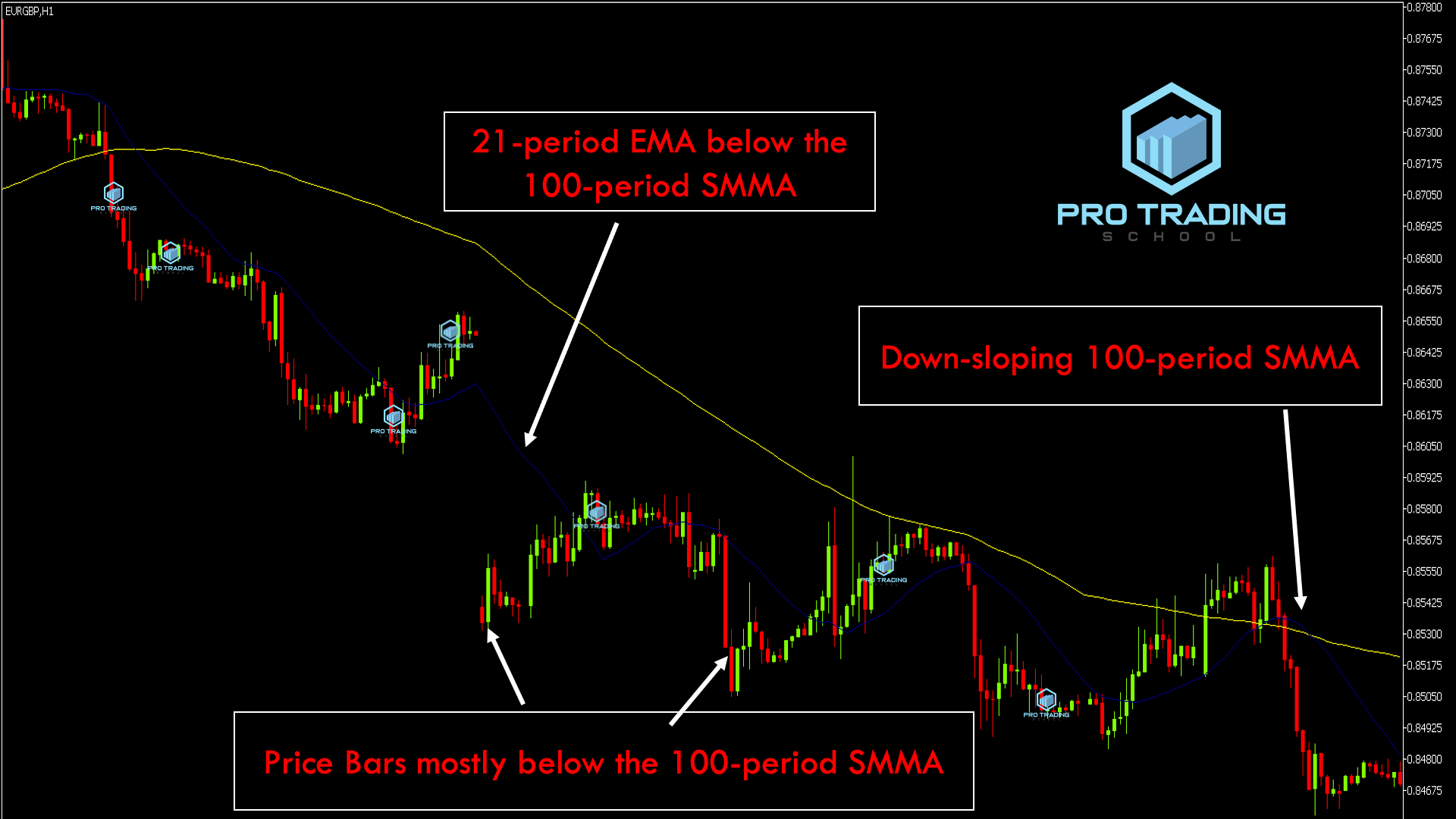 using-100 period-moving-averages