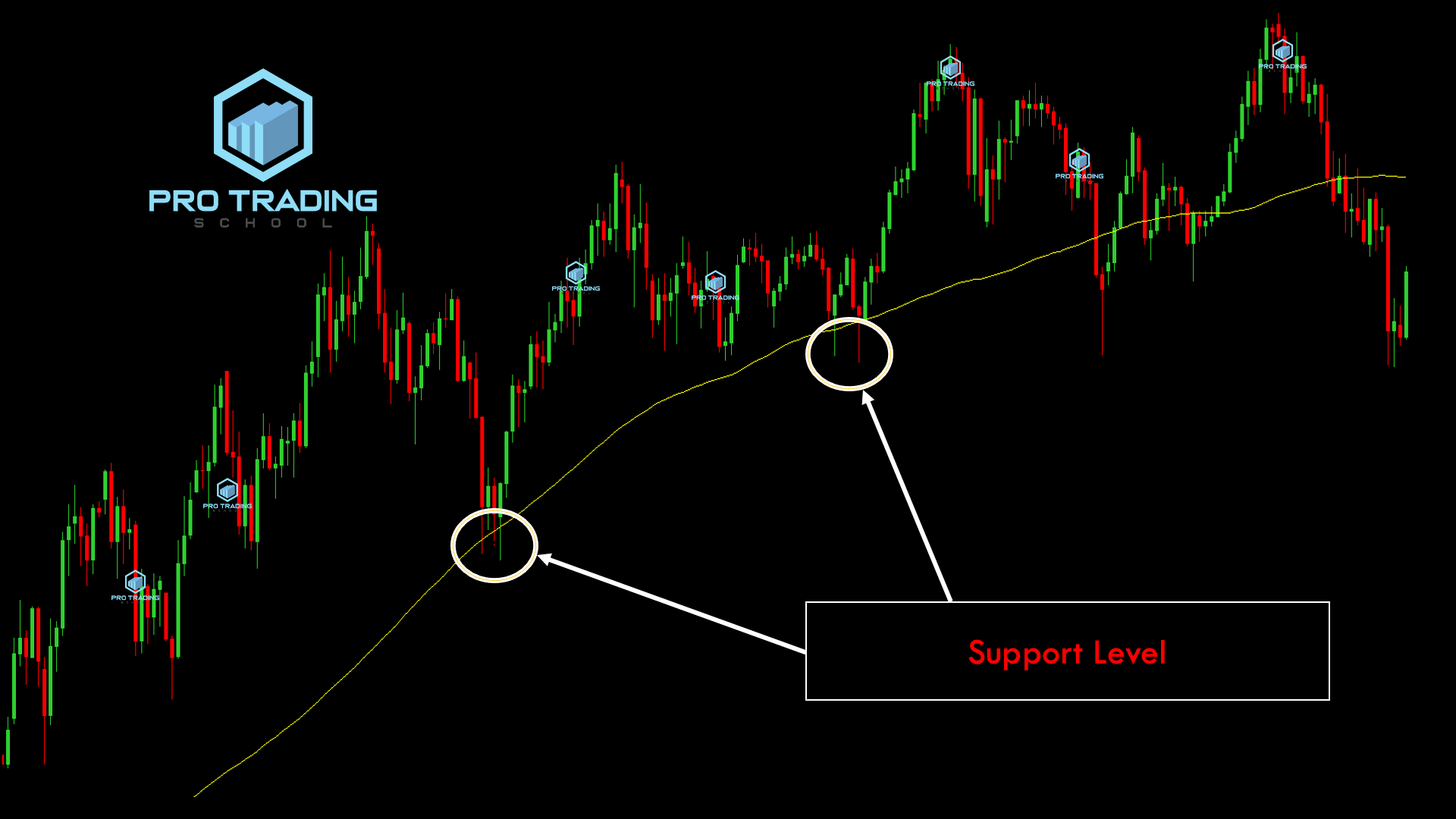 using-moving-averges-as-support -level