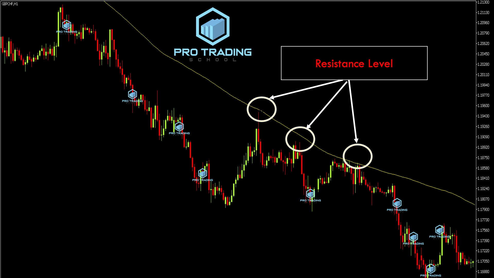 using-moving-averages-as-resistance-levels