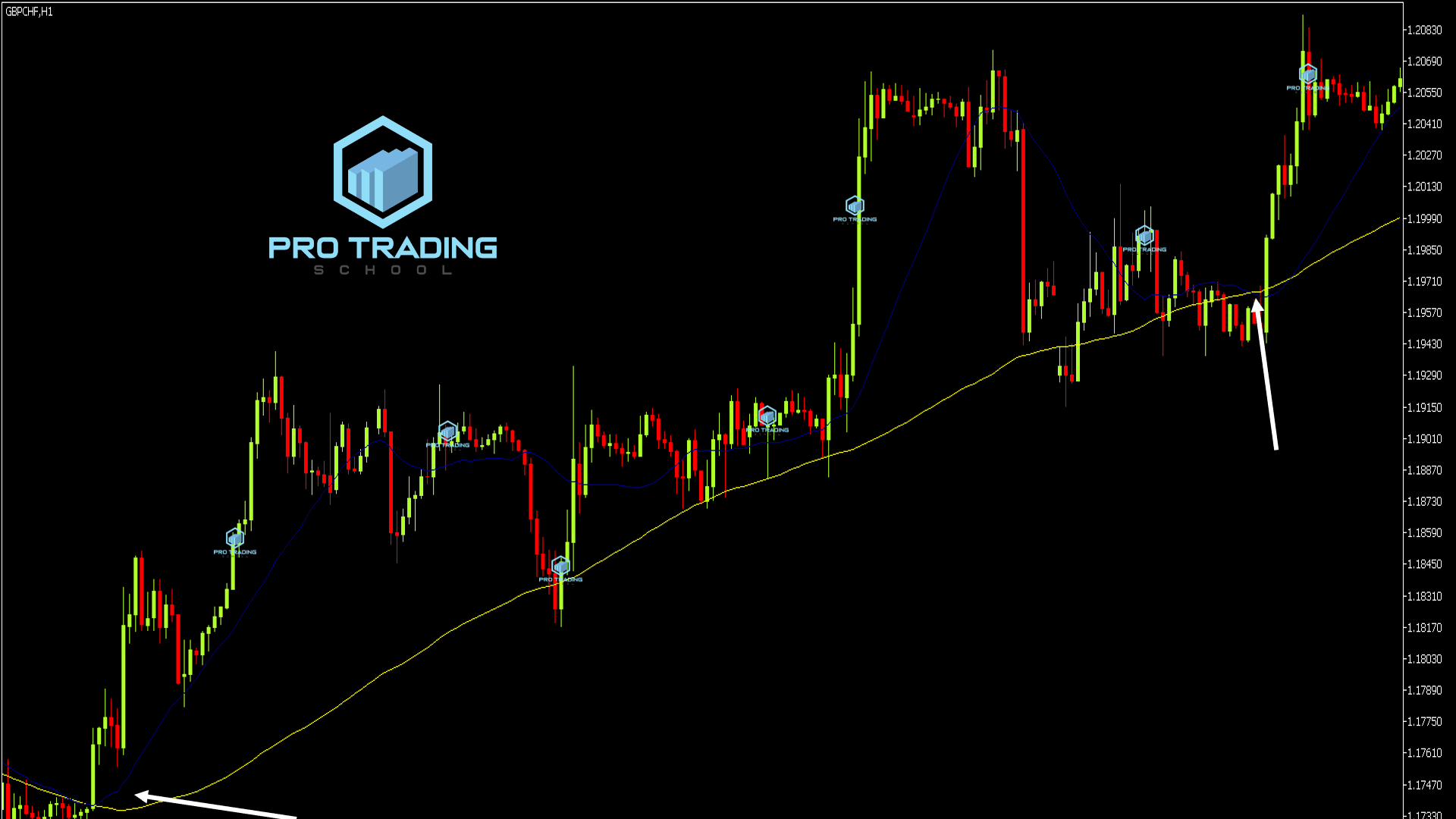 how-to-trade-with-moving-averages
