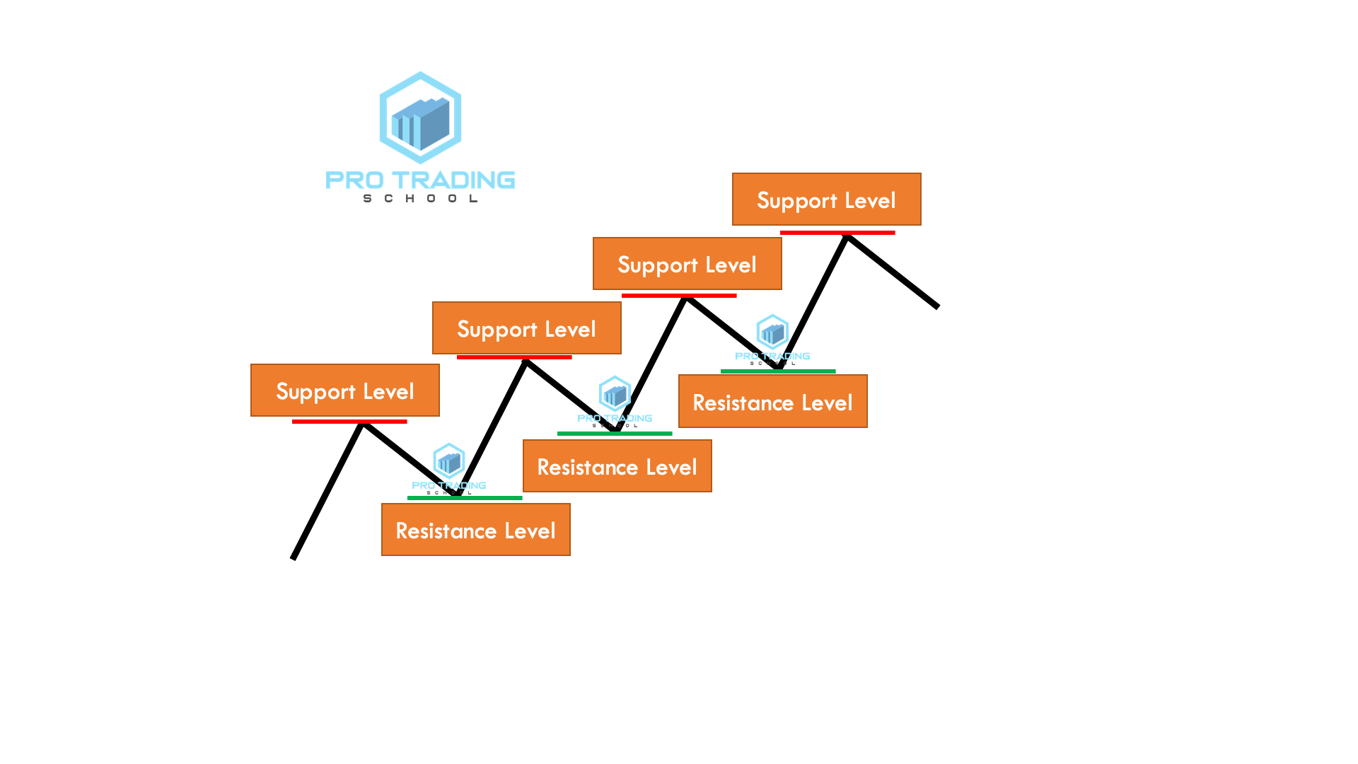 support-and-resistance