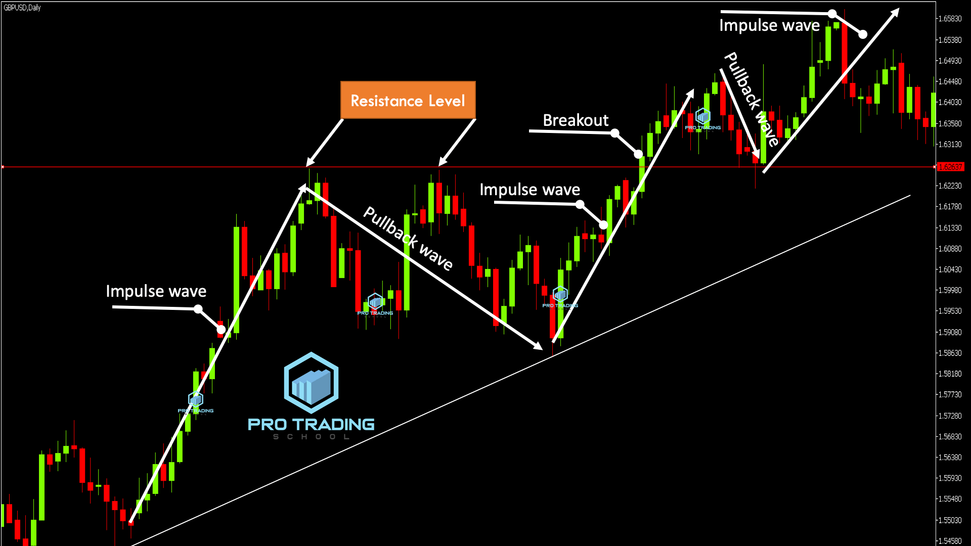 key levels in trading markets