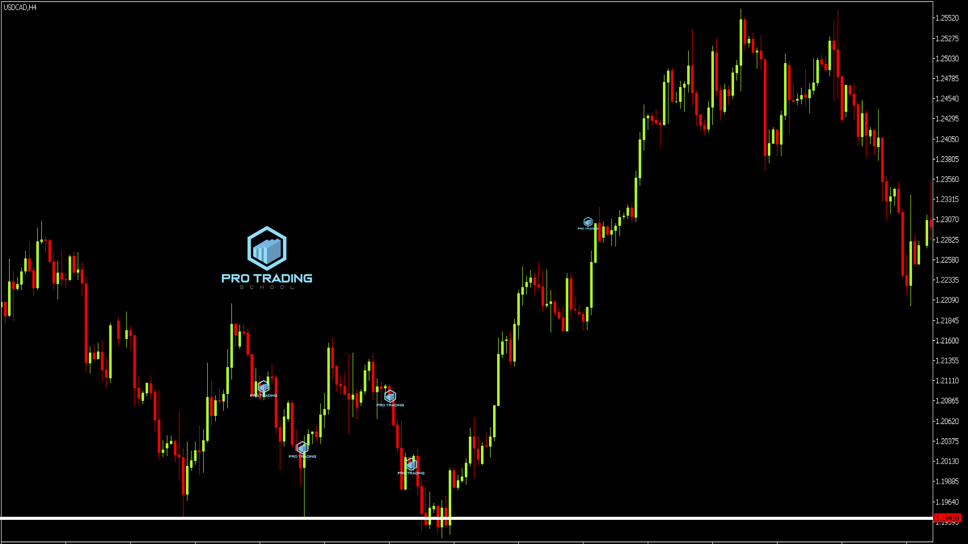 support-and-resistance-level