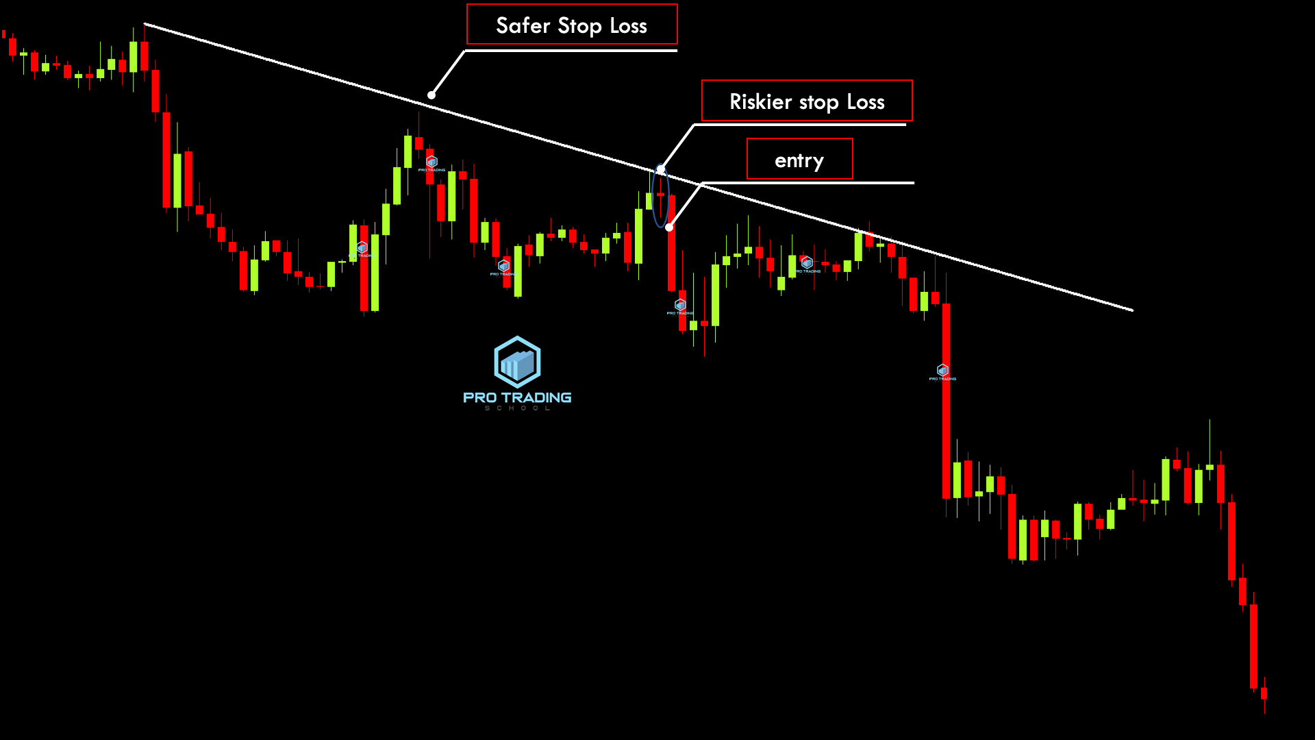 doji-trade-entry-method