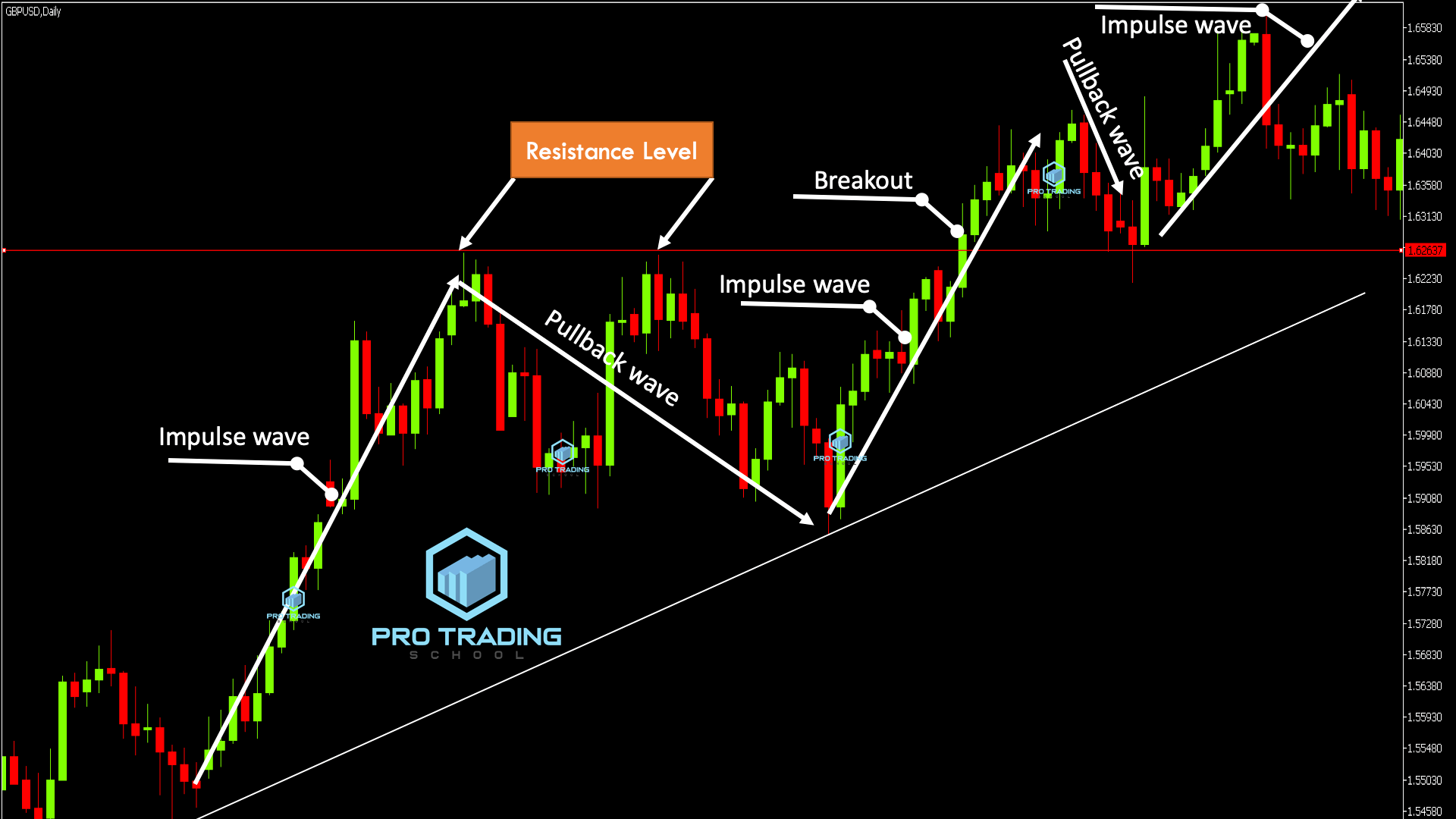 trading-support and -resistance