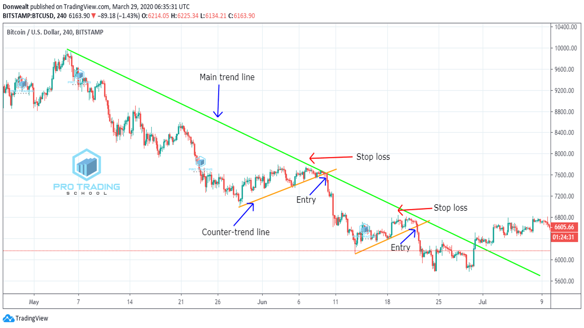 trend-line-trading