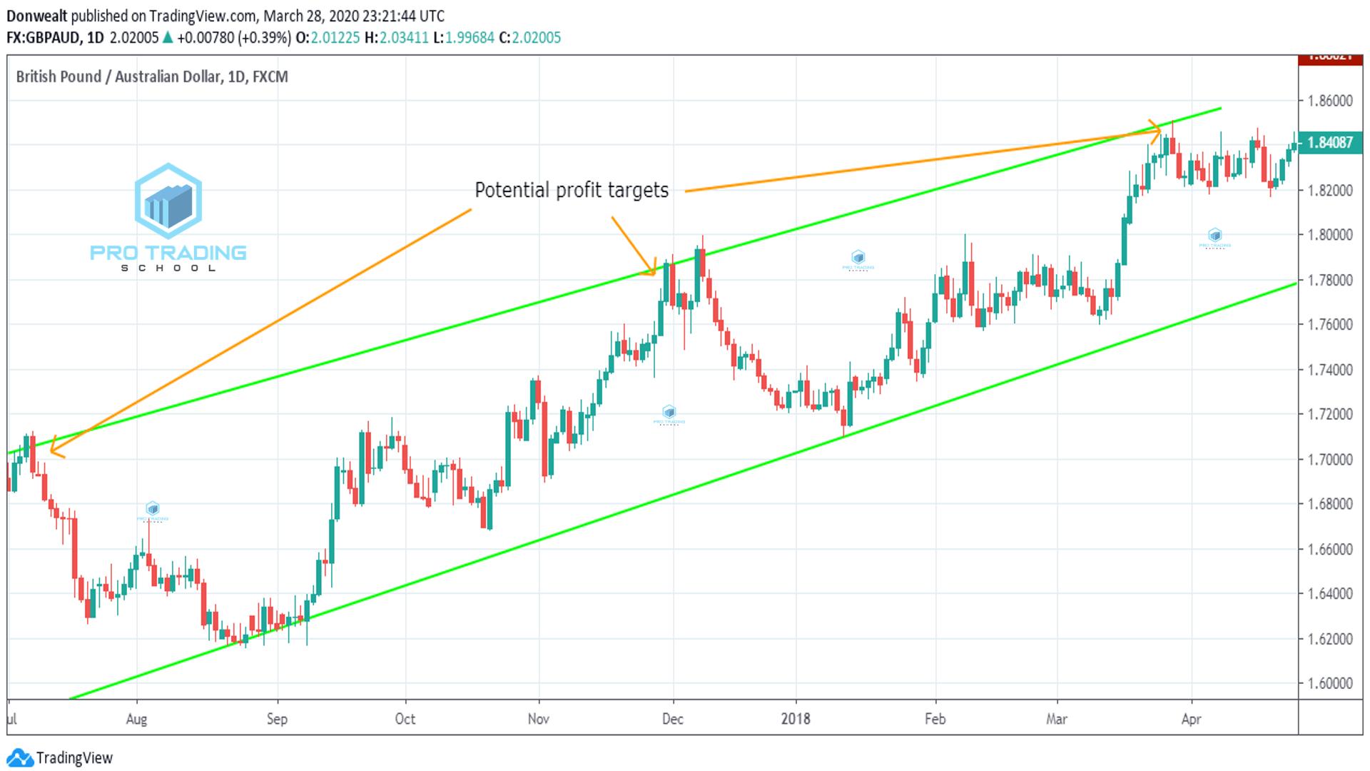 trend line strategies