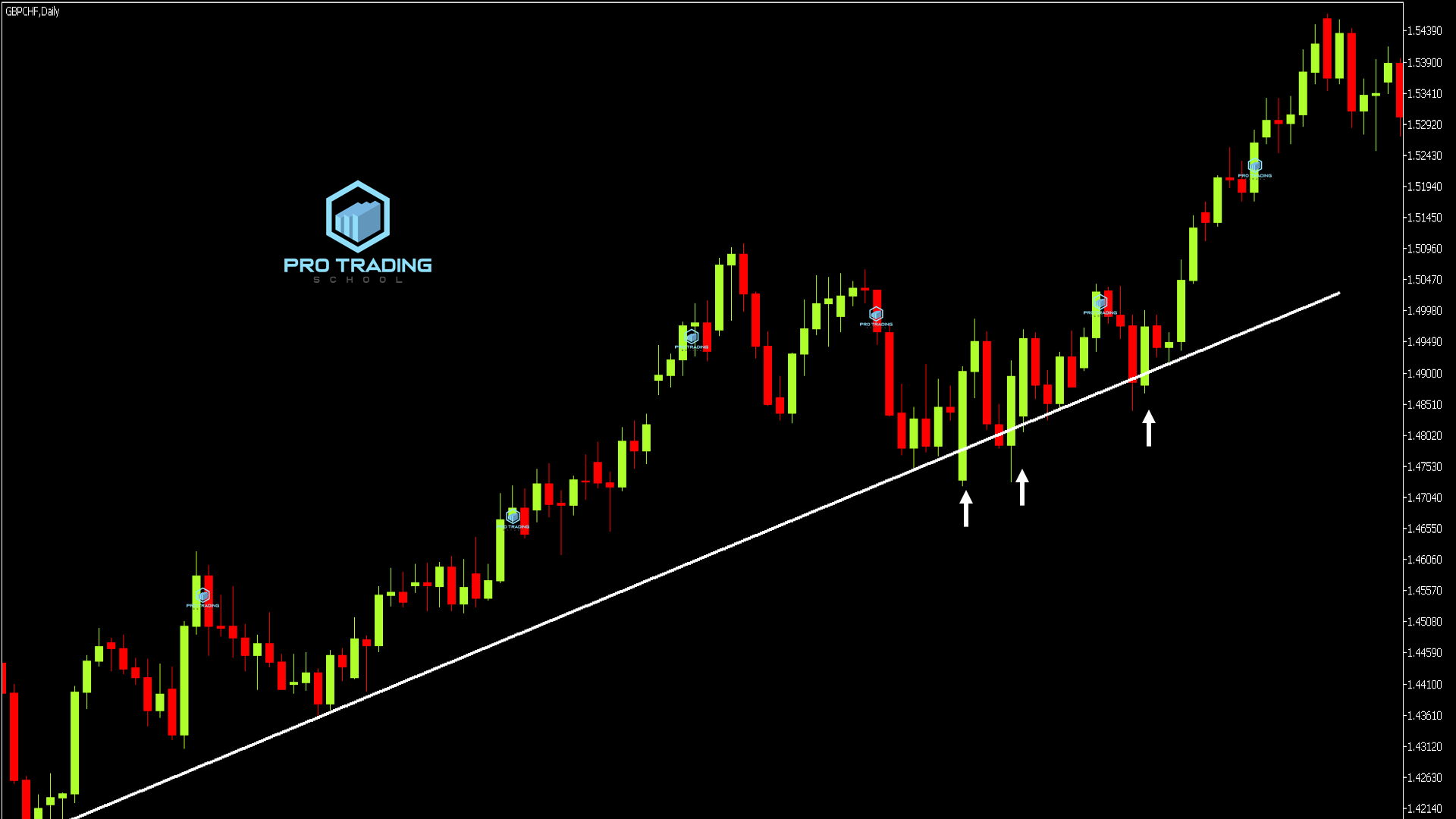 trendline as support and resistance