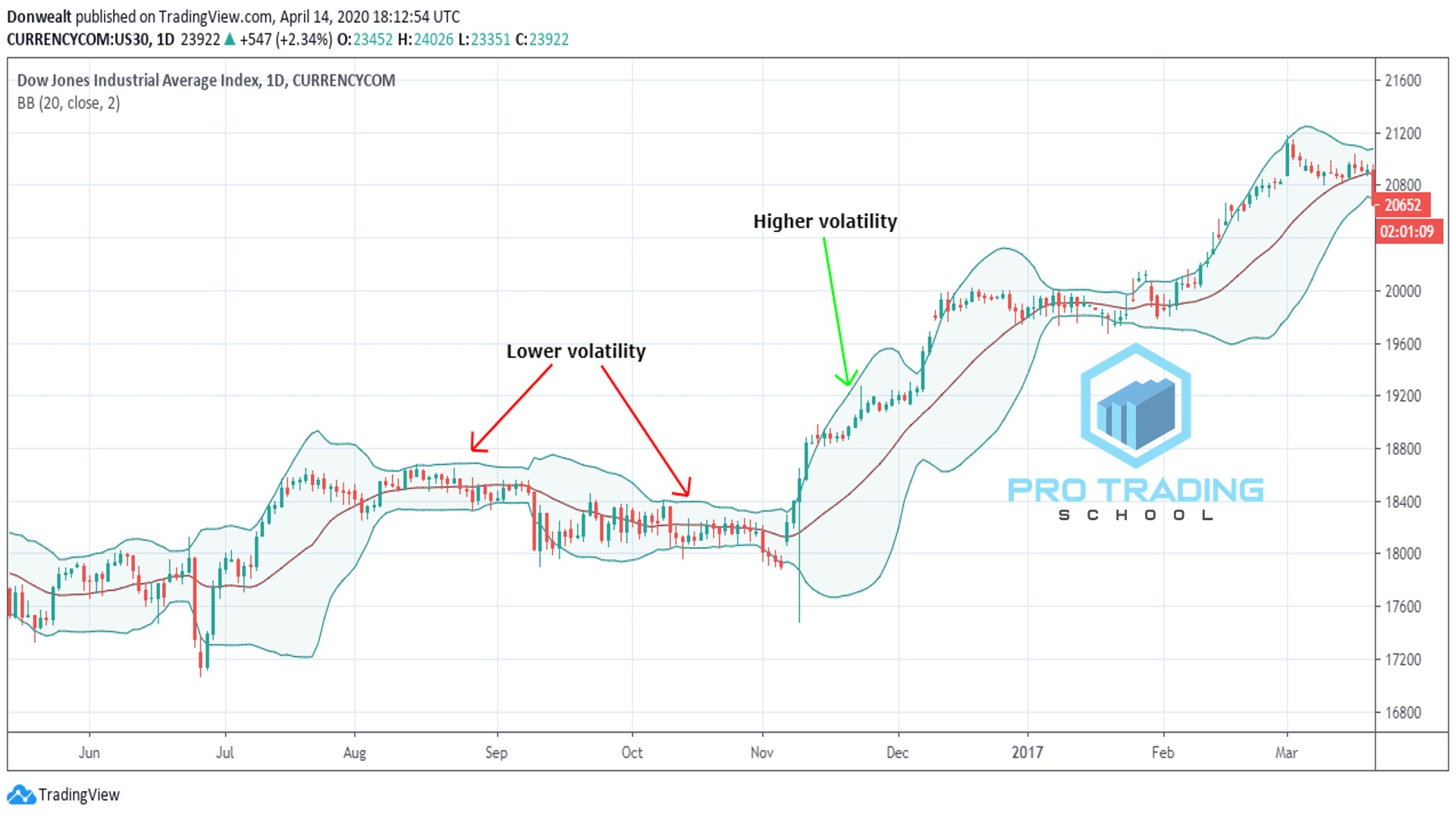 Bollinger-band-trading-strategy