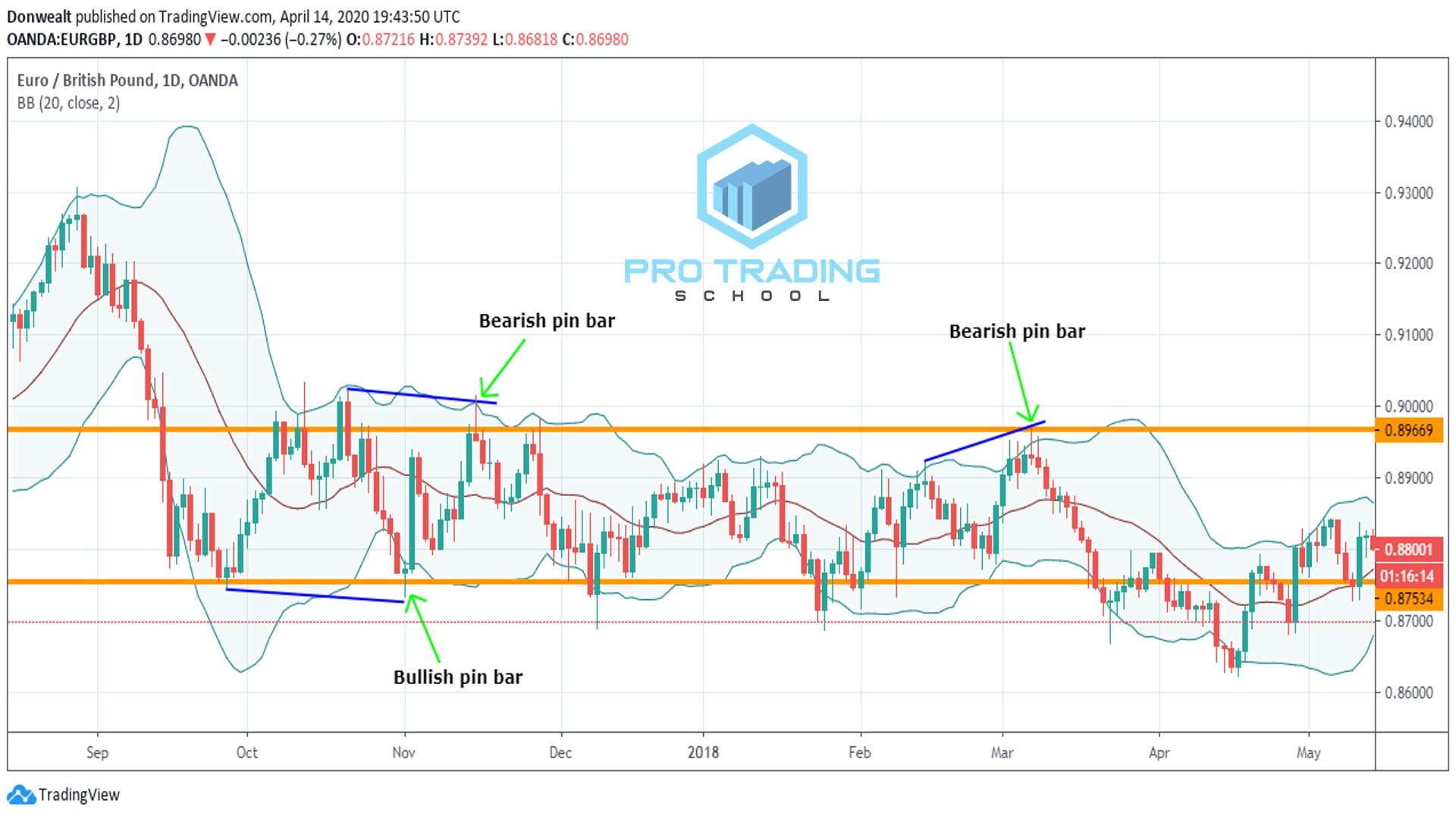 Bollinger-bands-bounce-trading