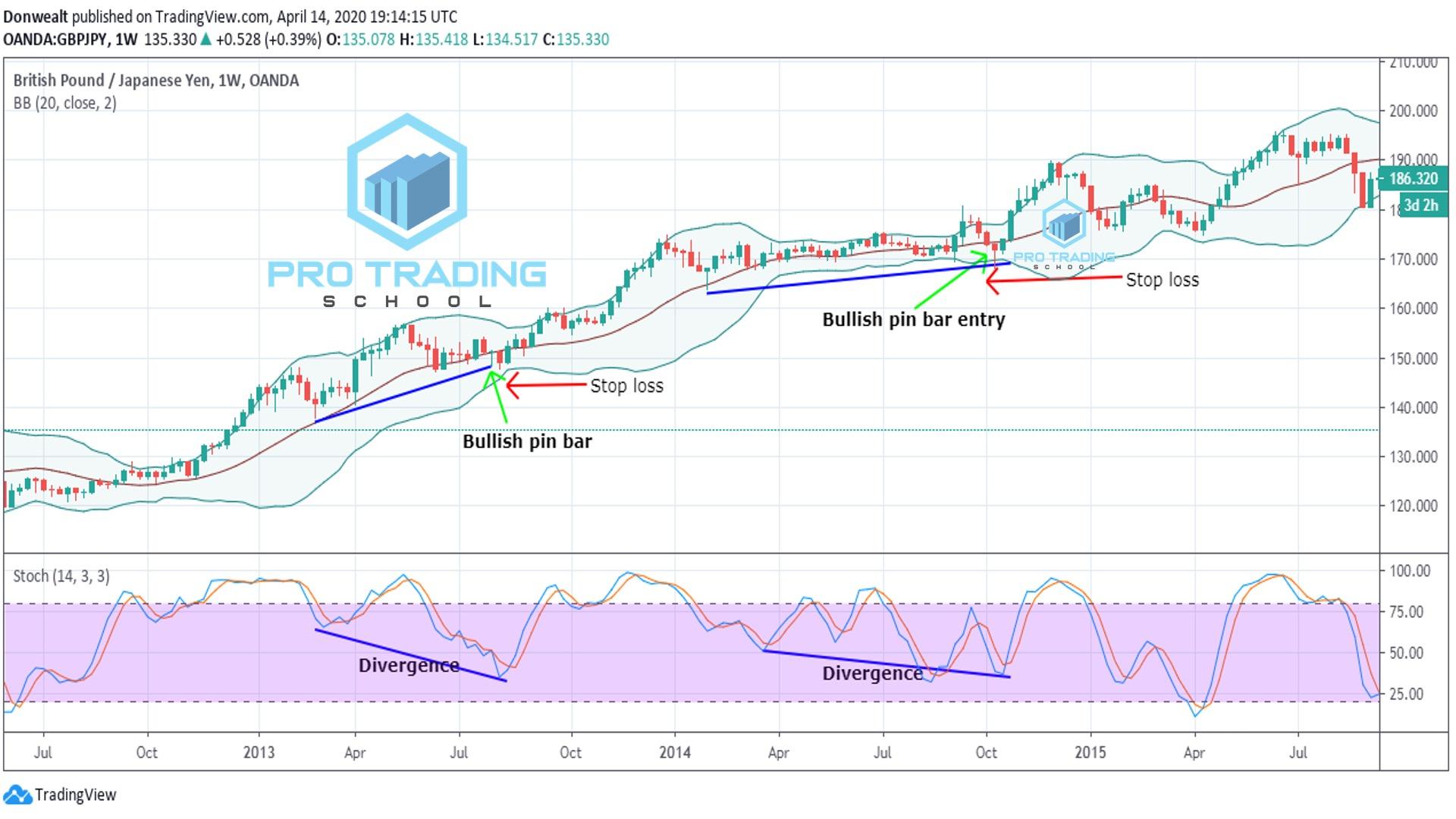 Bollinger-bands-trading-divergence
