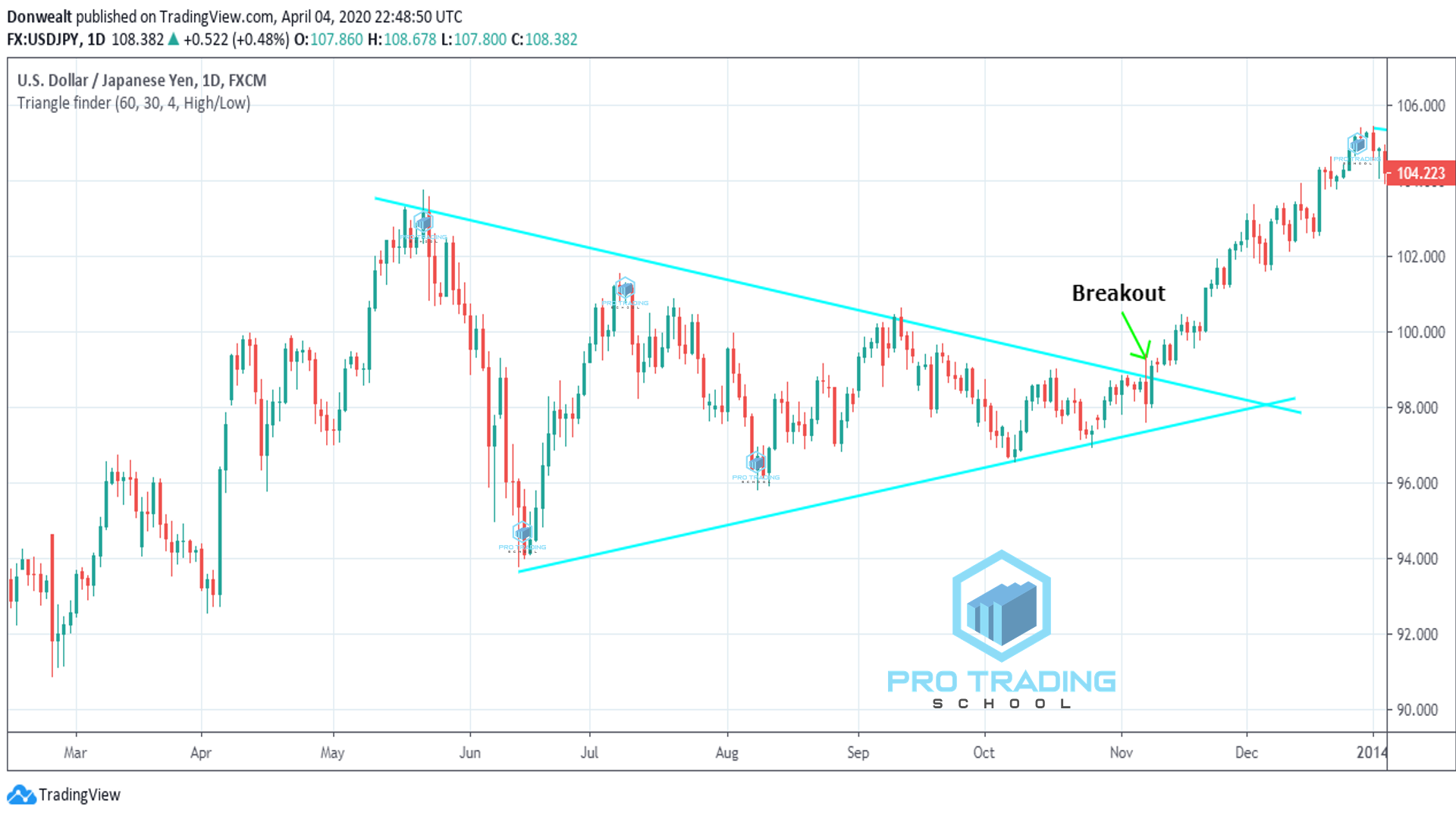 breakout-of-triangle