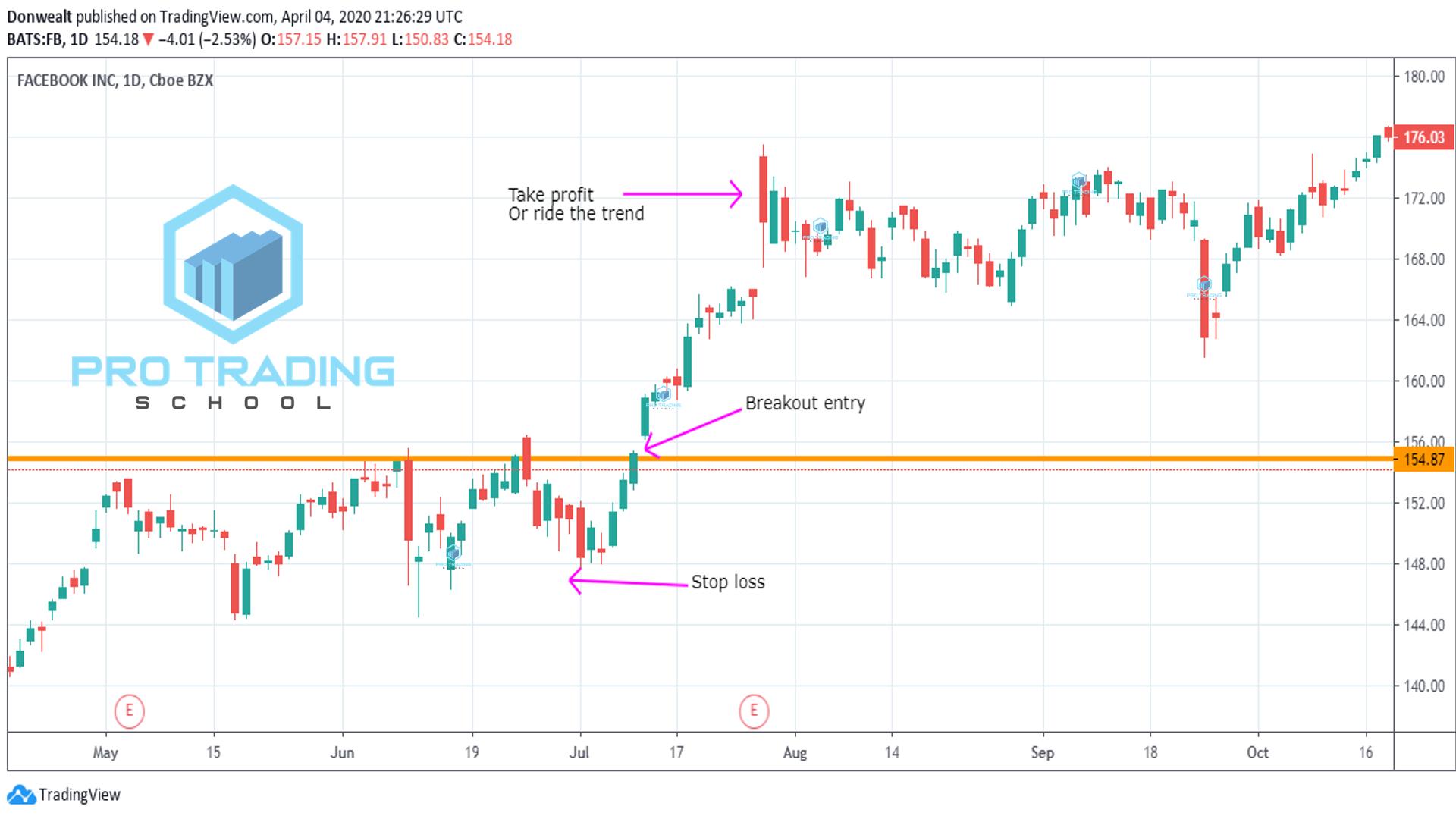 breakout-trading-tactics