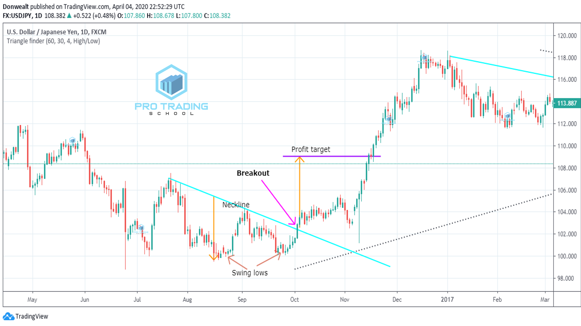 breakout-trading-strategy