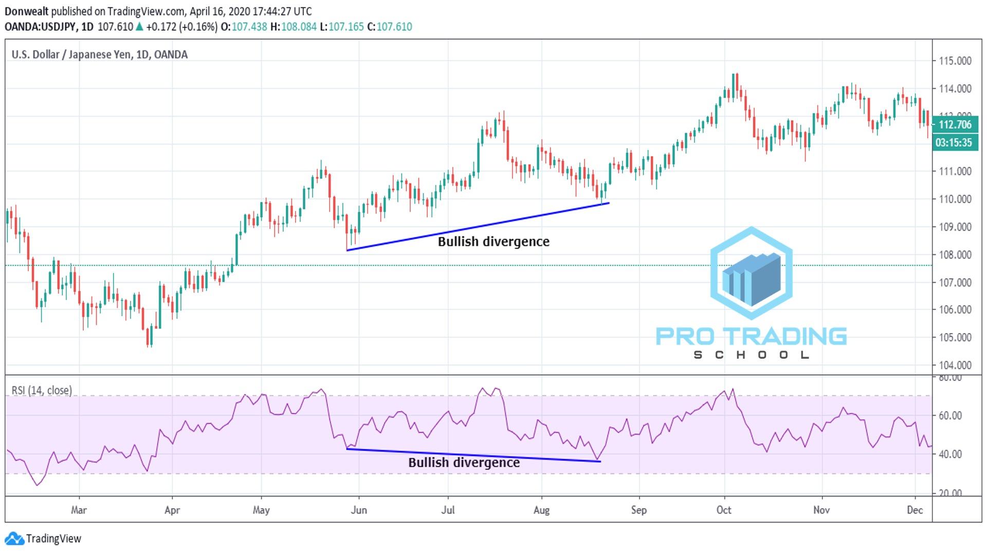bullish-divergence-trading