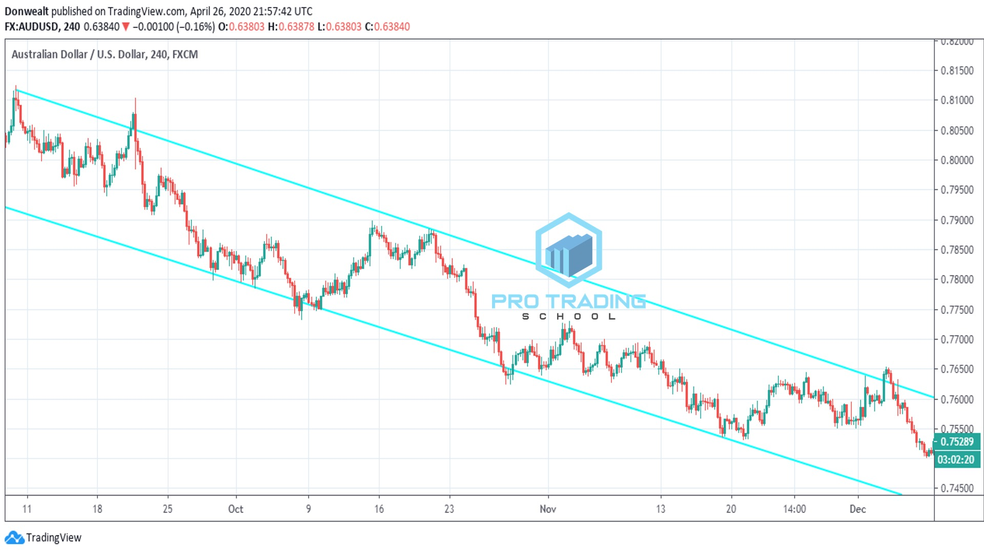 trading-channels-as-trending-indicator