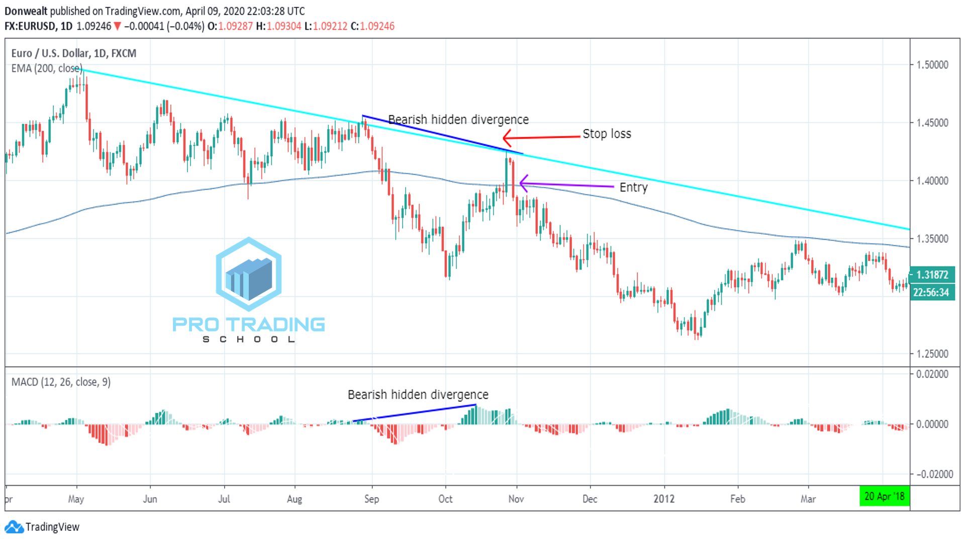 divergence-trading-strategy