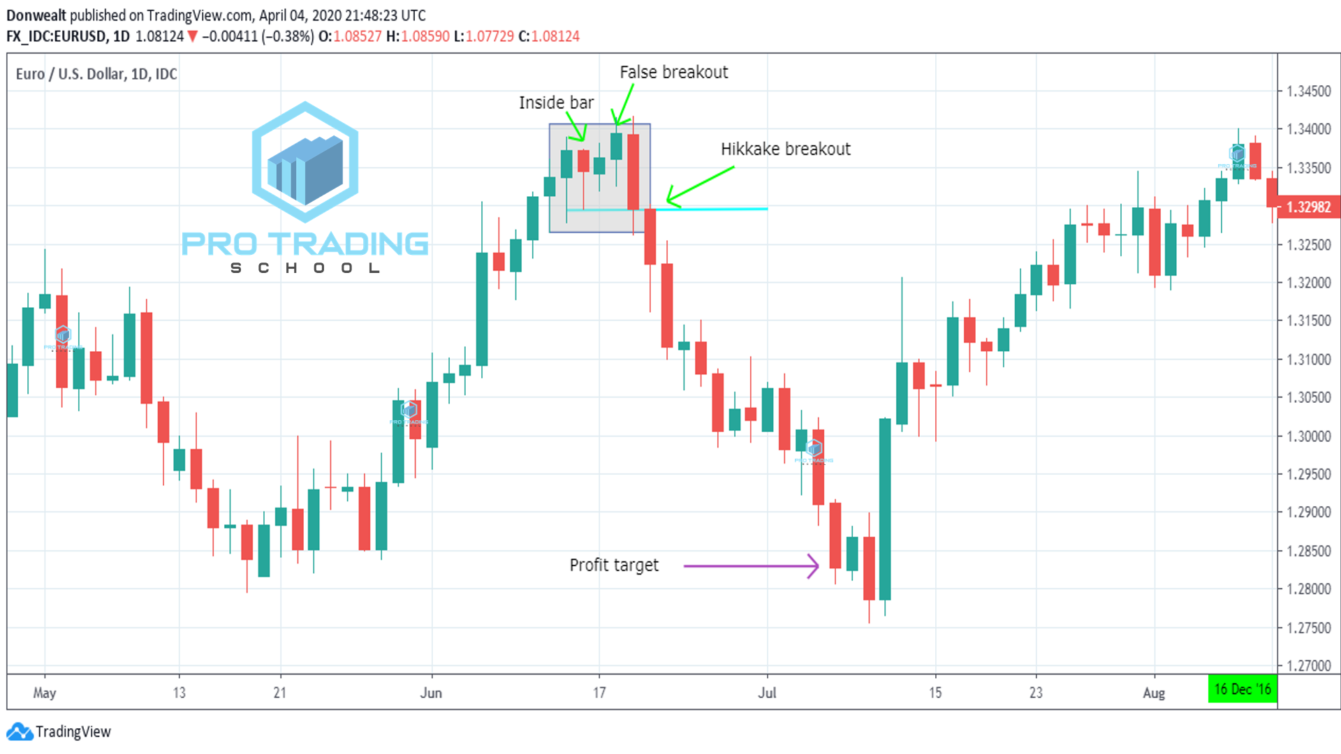 False-breakout-trading-strategies