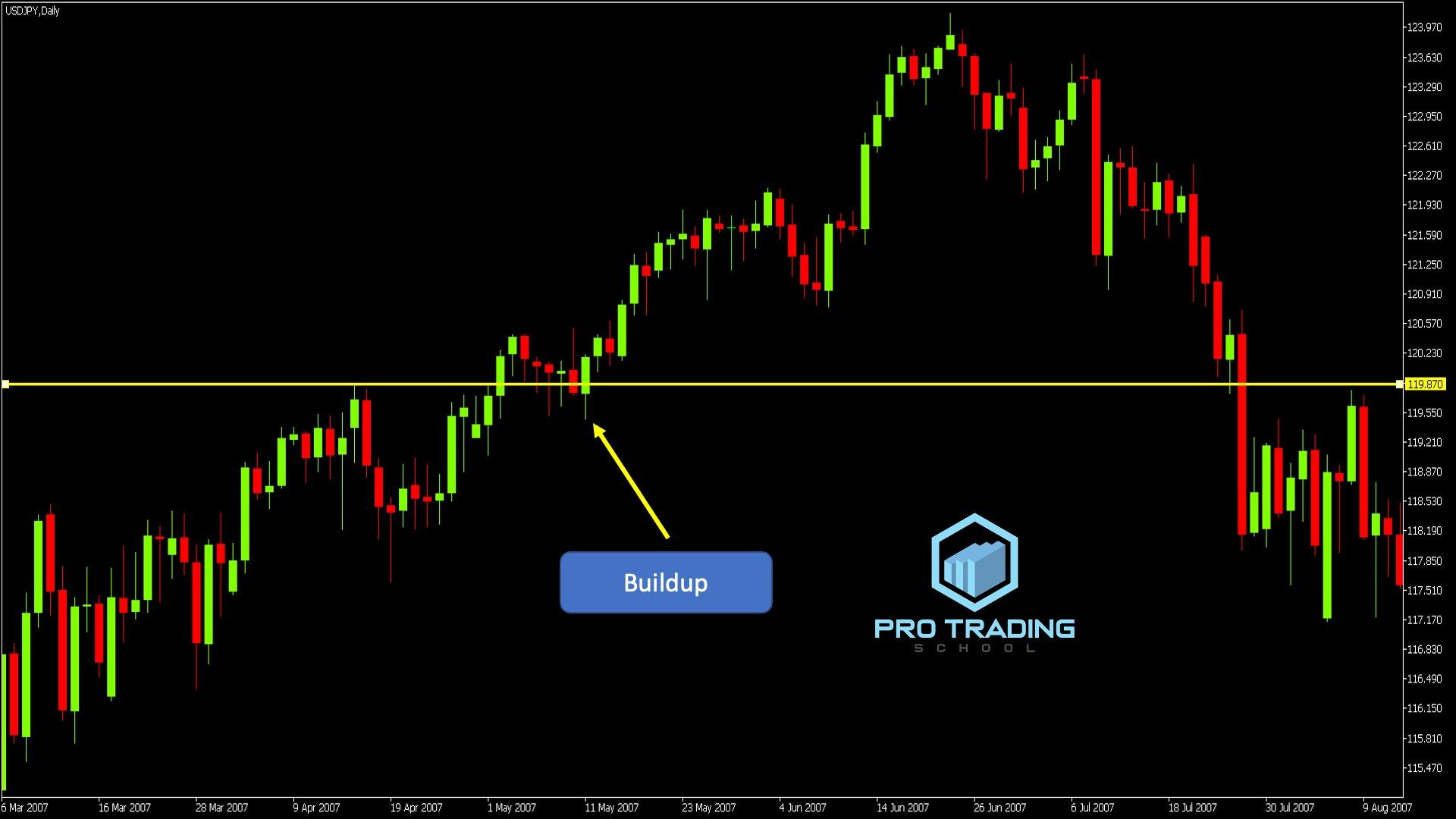 trading-false-breakout