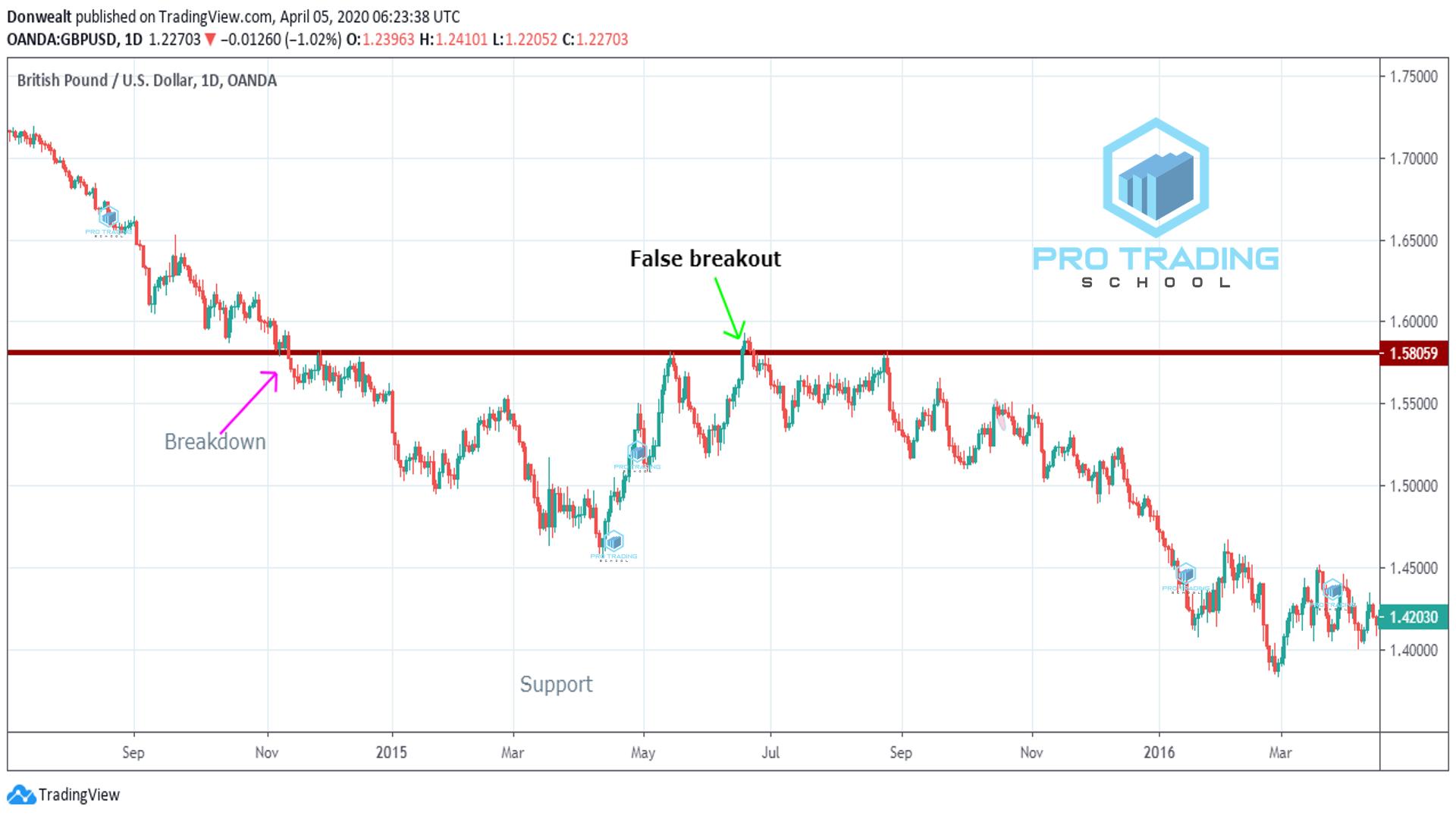 false-breakout-trading