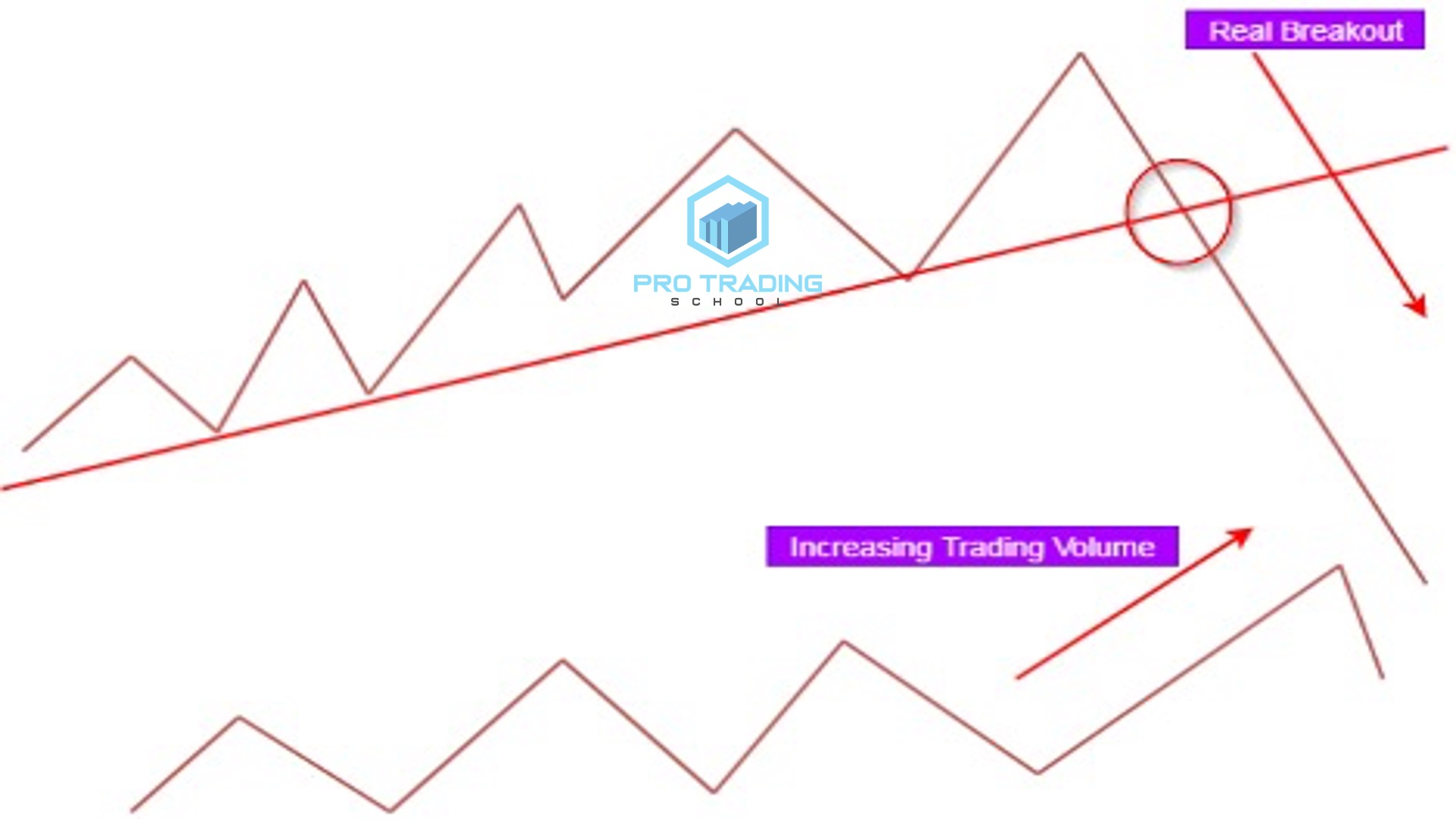 ral-and-false-breakout-pattern