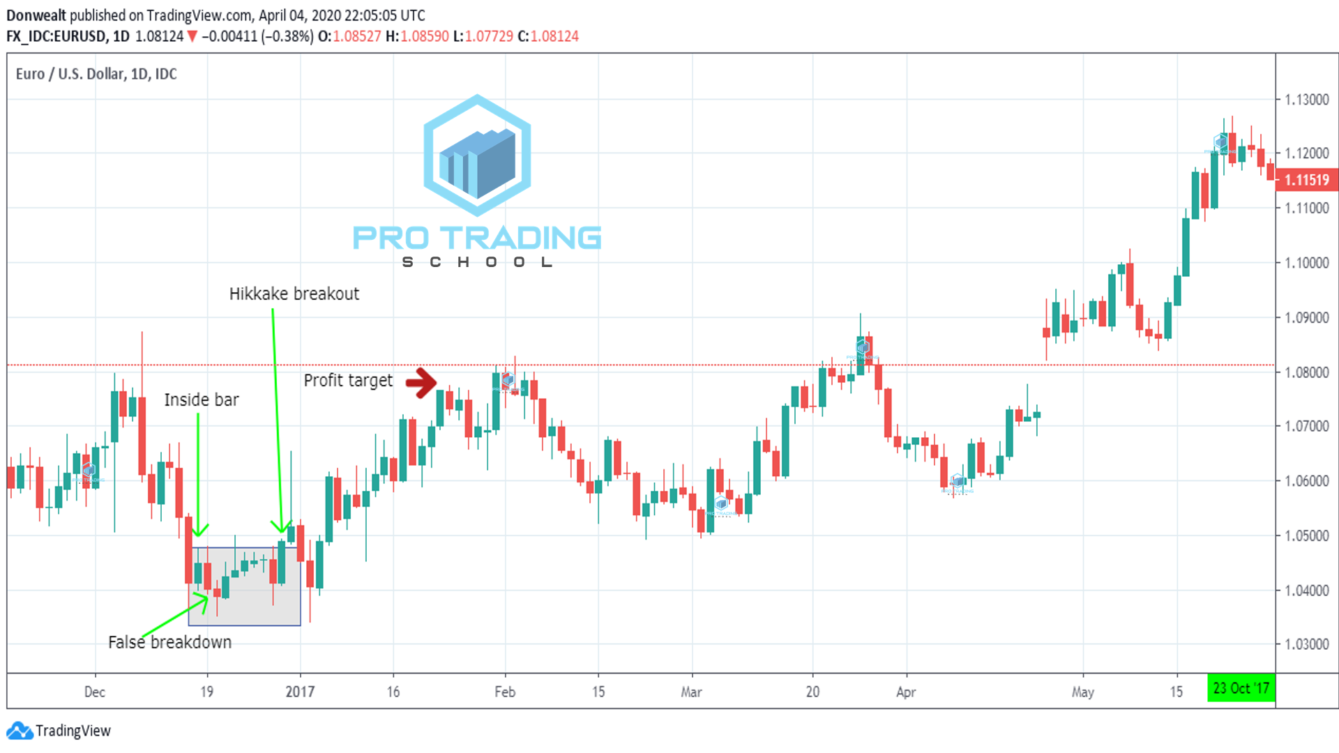 Hikake-breakout-trading-strategies