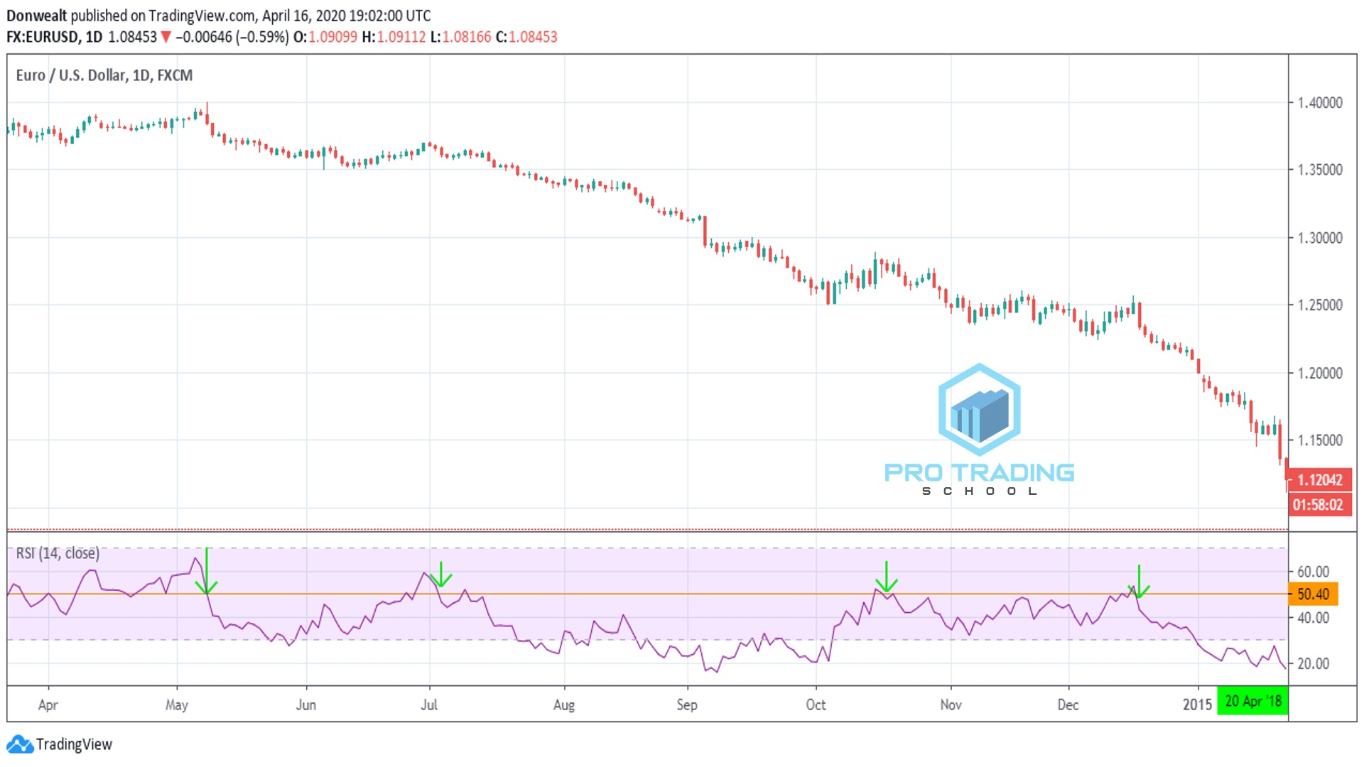 how-to-trade-with-RSI