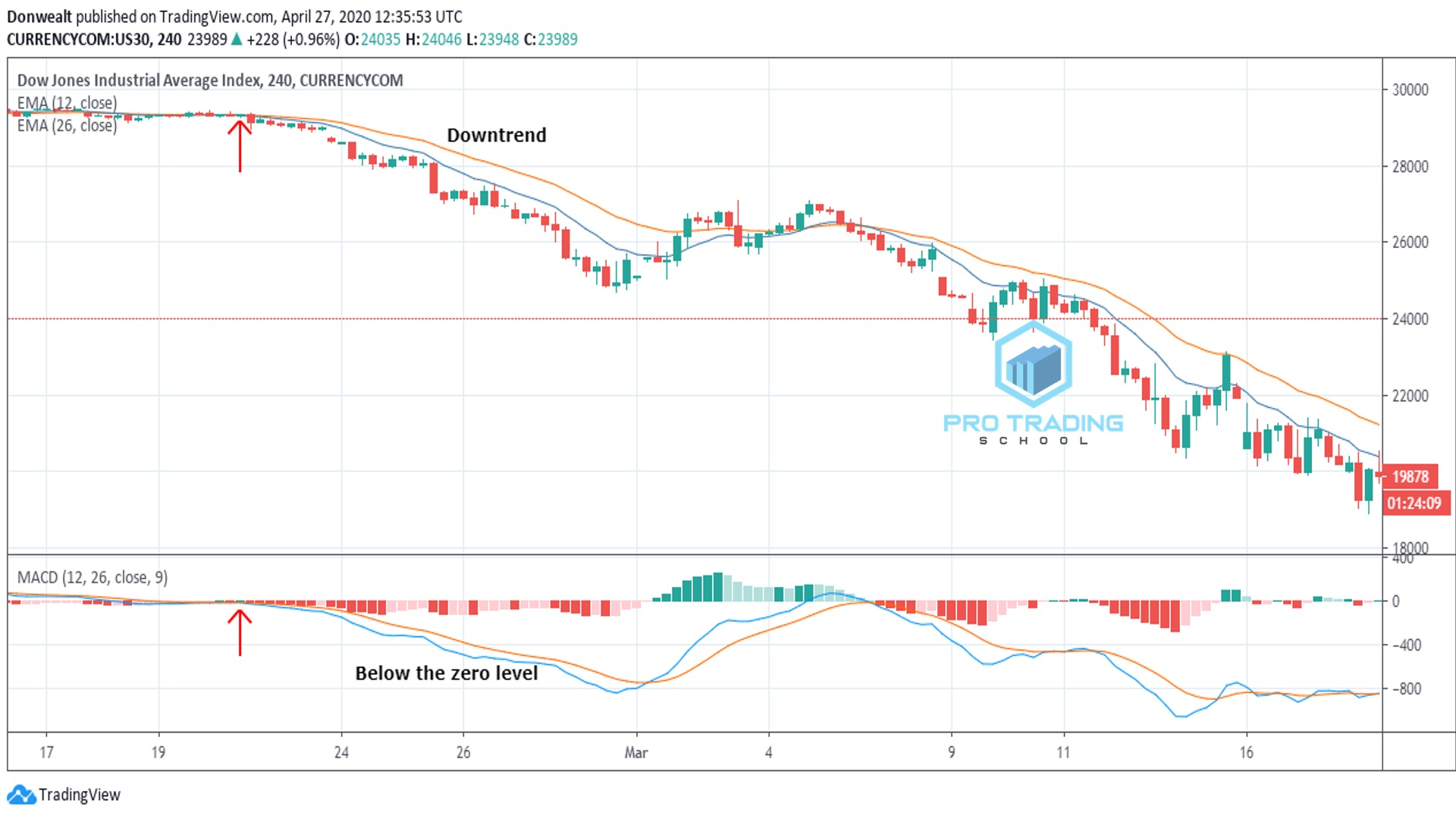 macd-as-trend-indicator