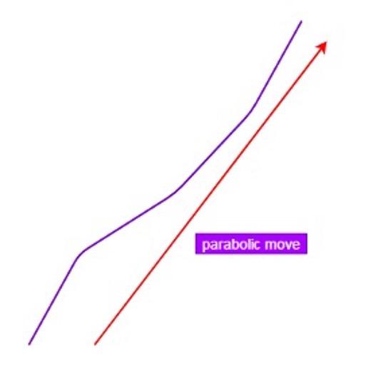 parabolic-move