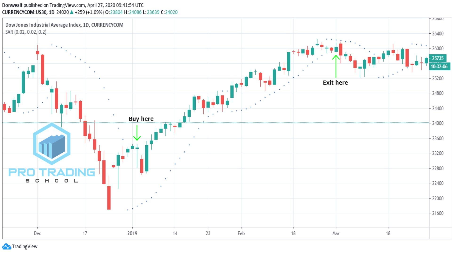 parabolic-bar-as-trend-indicator