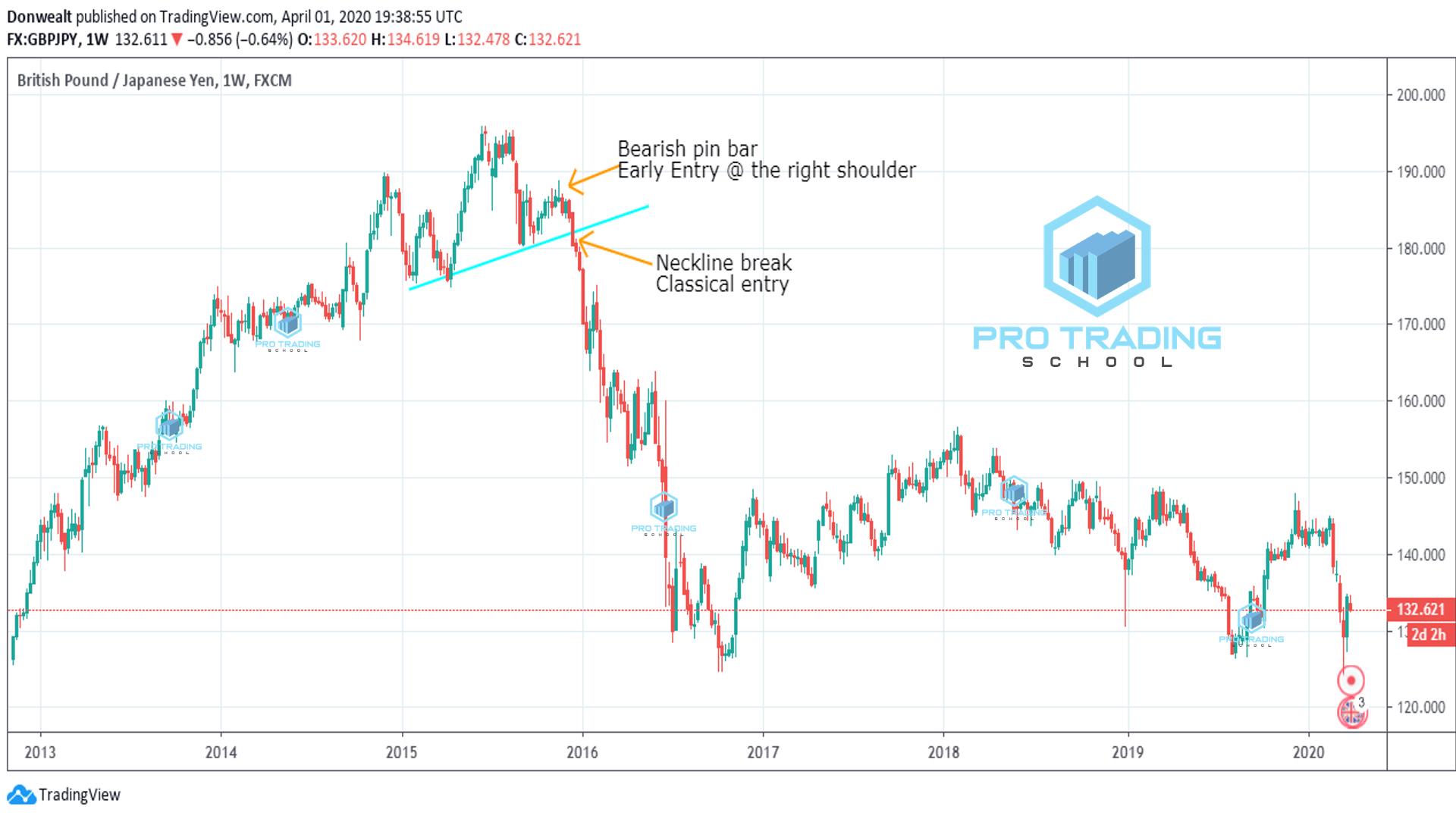price-action-strategies