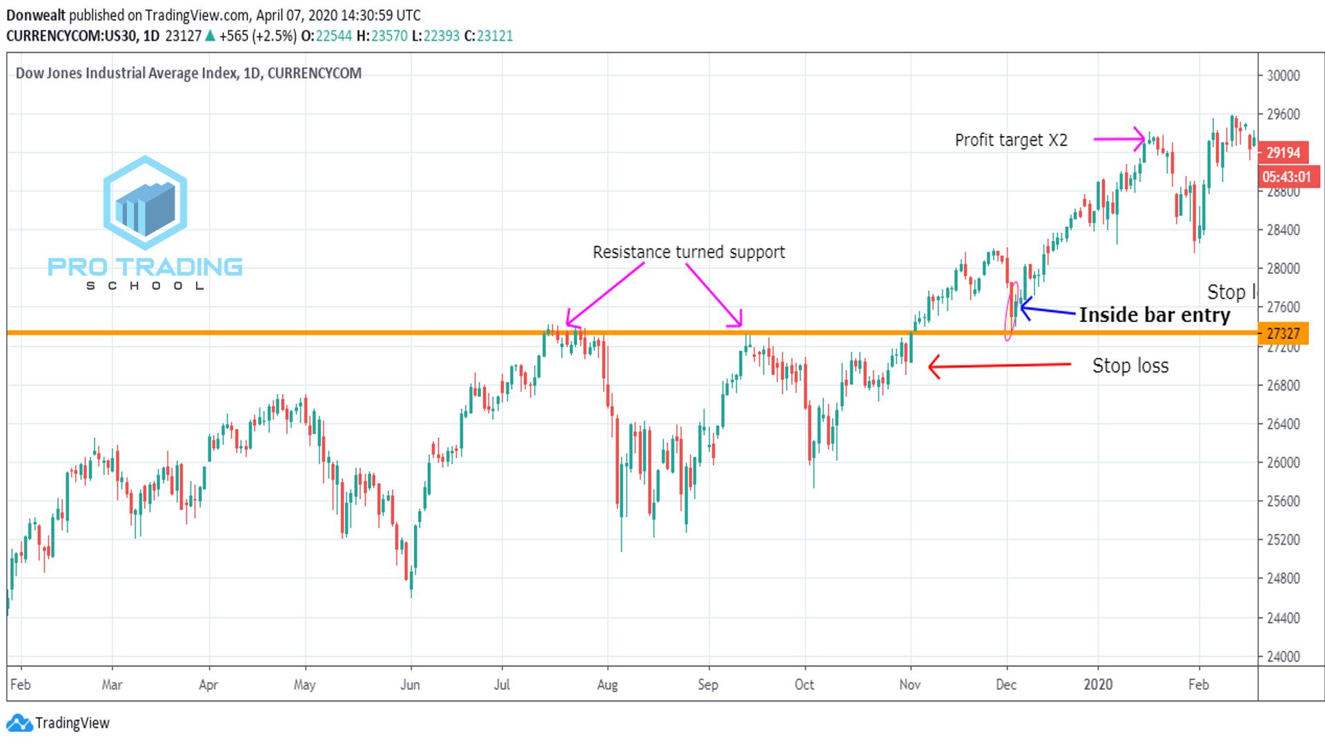 pullback-trading-strategies