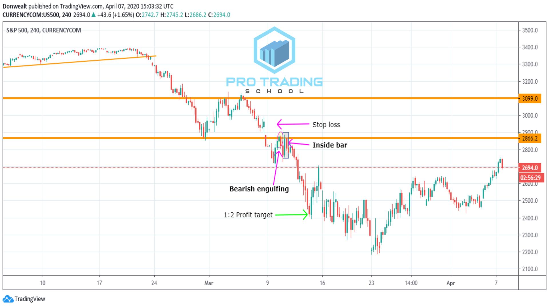 pullback-trading-trading-strategies