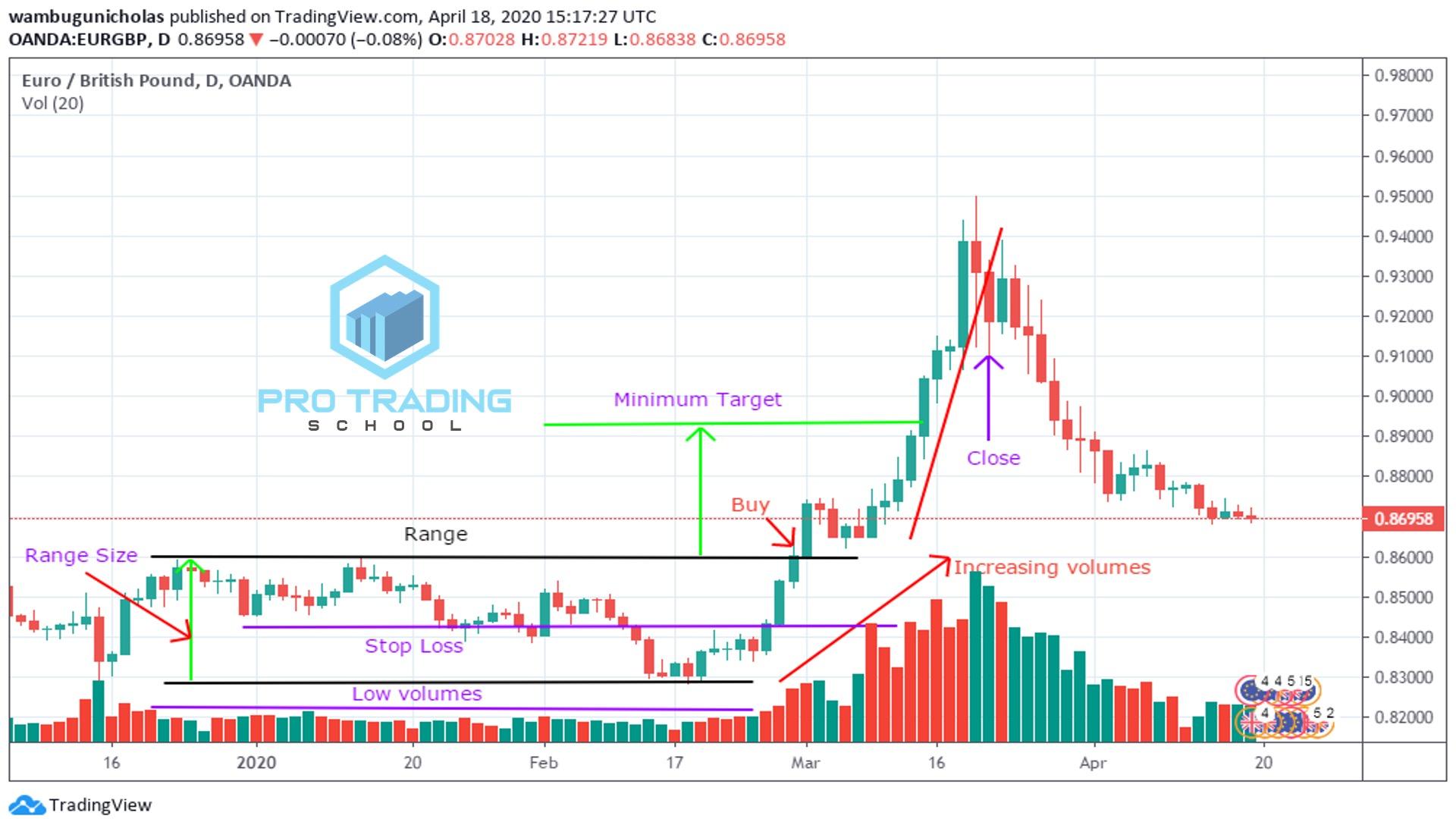 range-bound-market-strategies