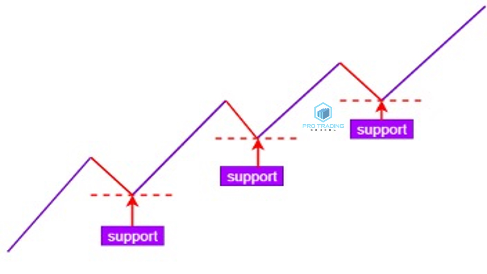 support-levels-with-false-breakout