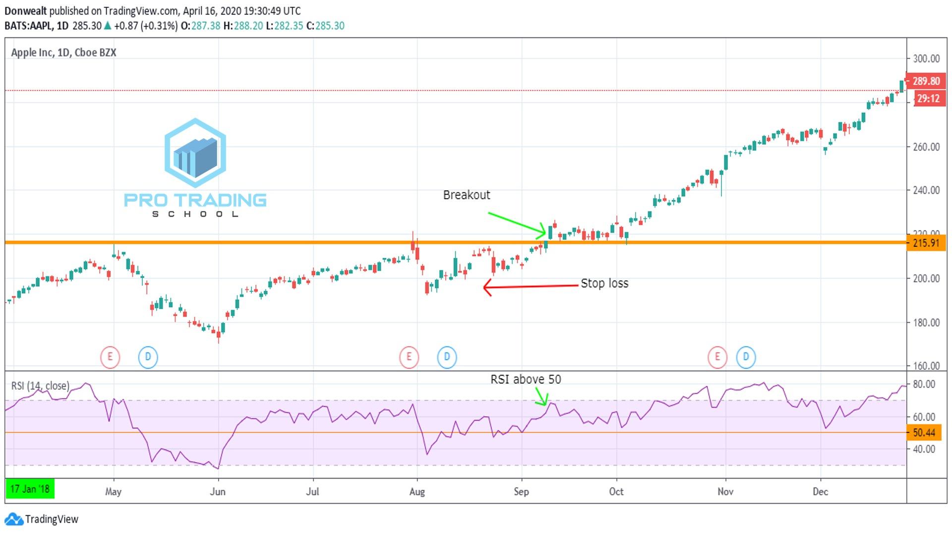 trading-psi-indicator