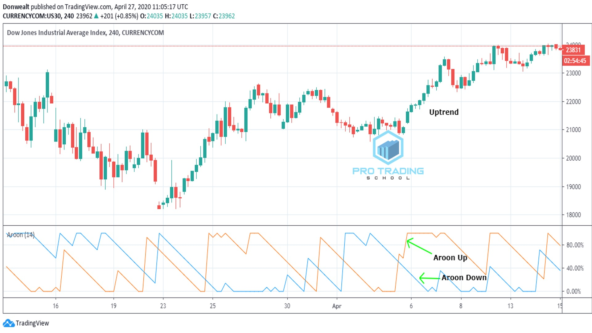 Aroon-as-a-trend-indicator