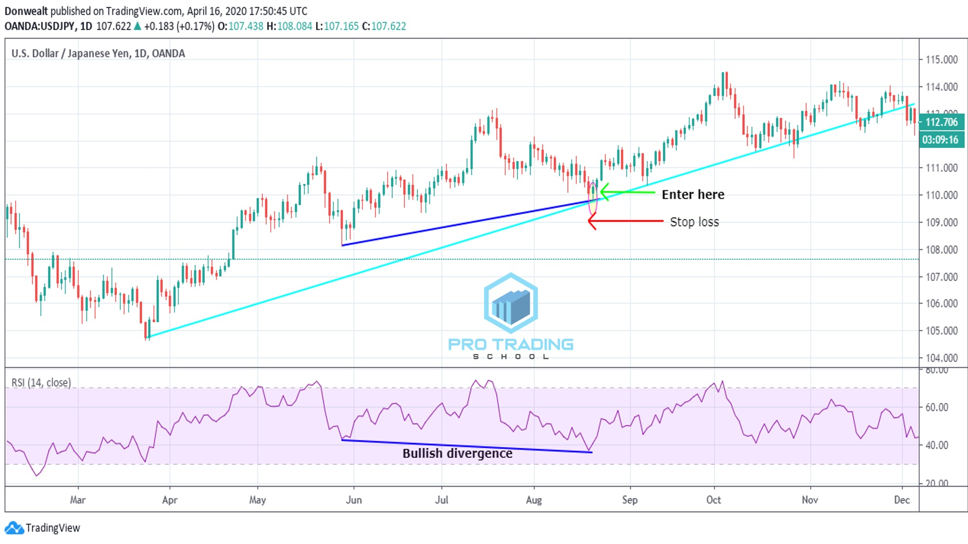 trading-with-rsi-indicator